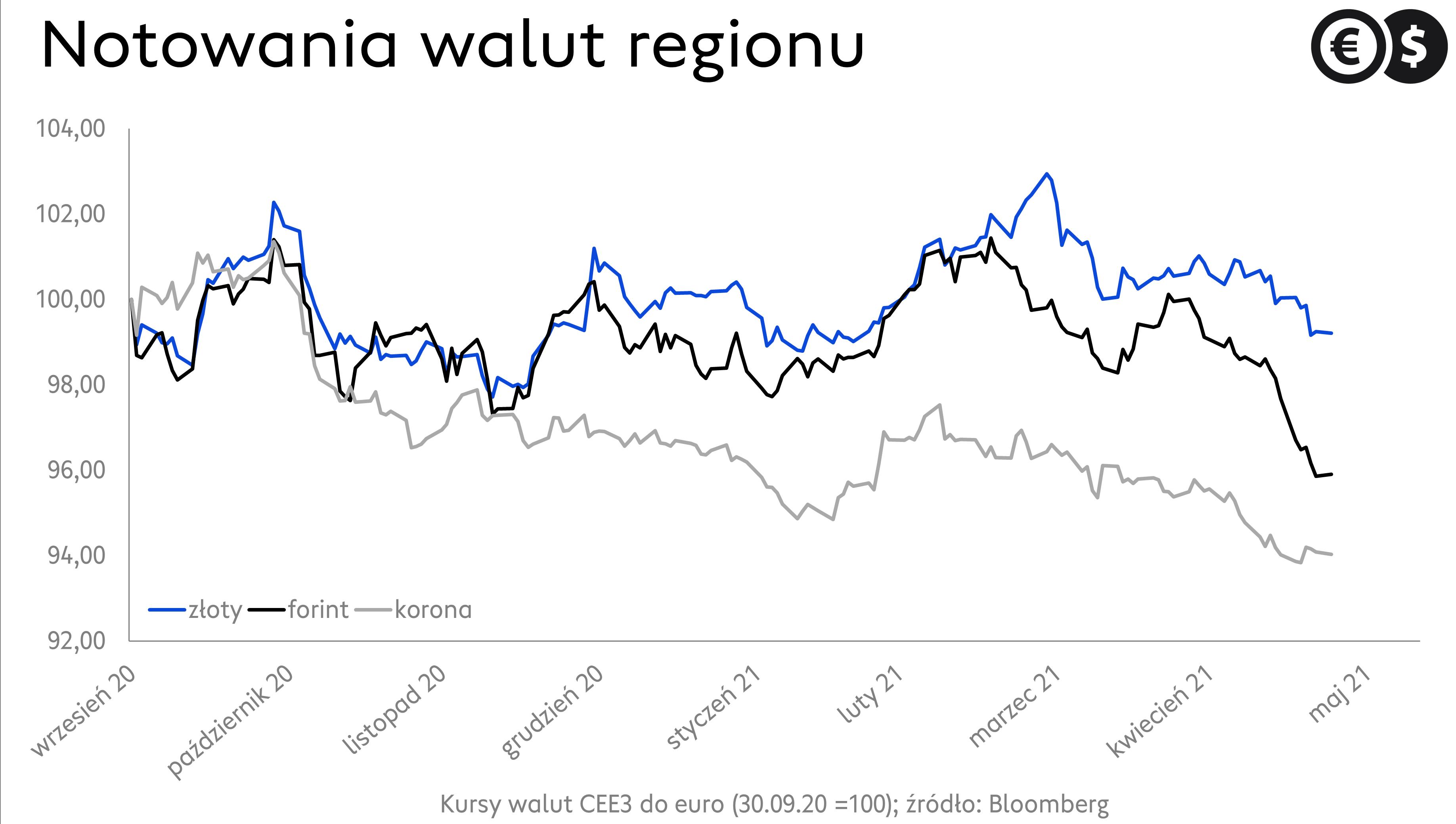 Notowania EUR/HUF, EUR/PLN i EUR/CZK; źródło: Bloomberg