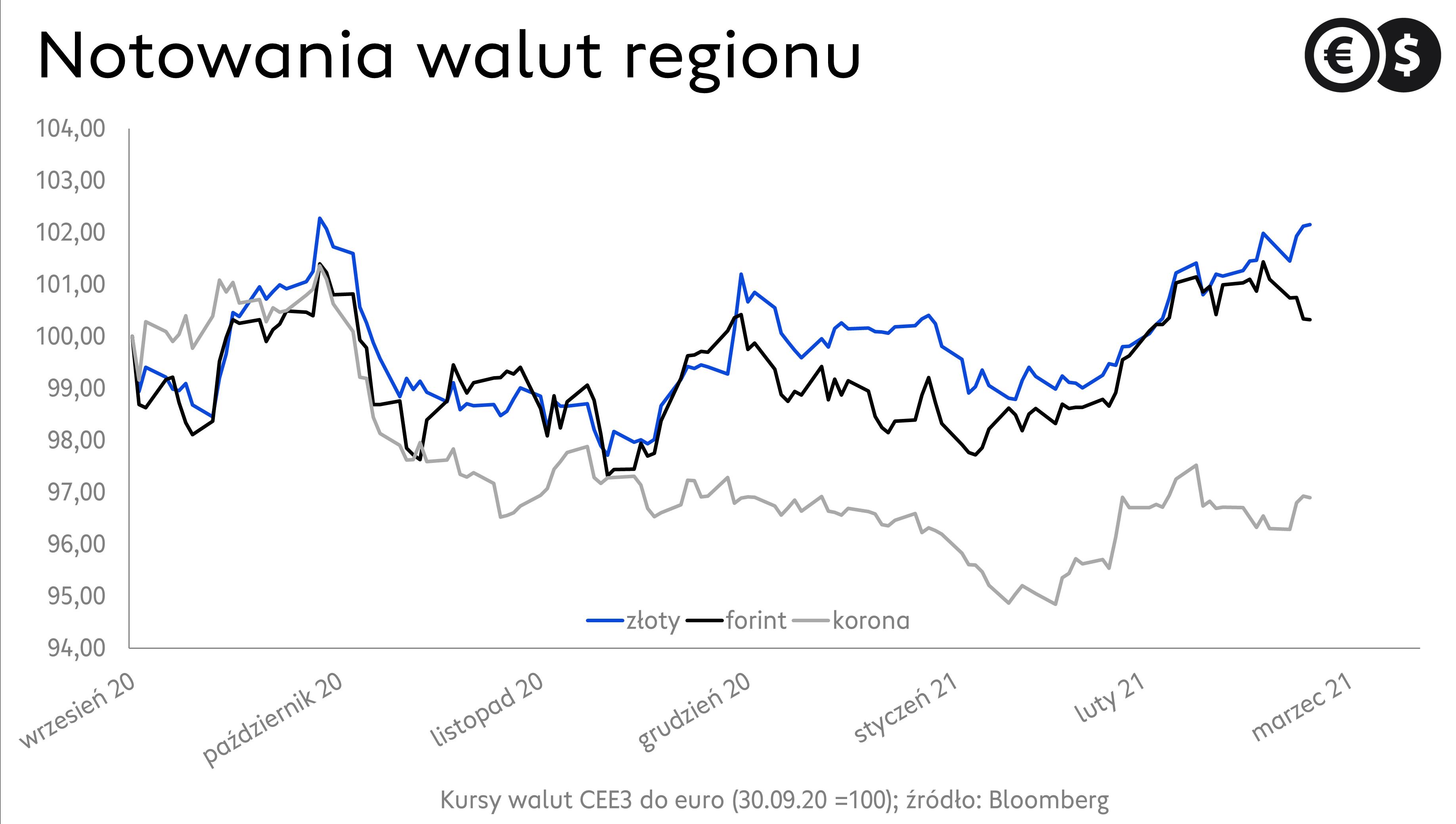 Kursy walut. Wykres EUR/PLN, EUR/CZK i EUR/HUF; źródło: Bloomberg.