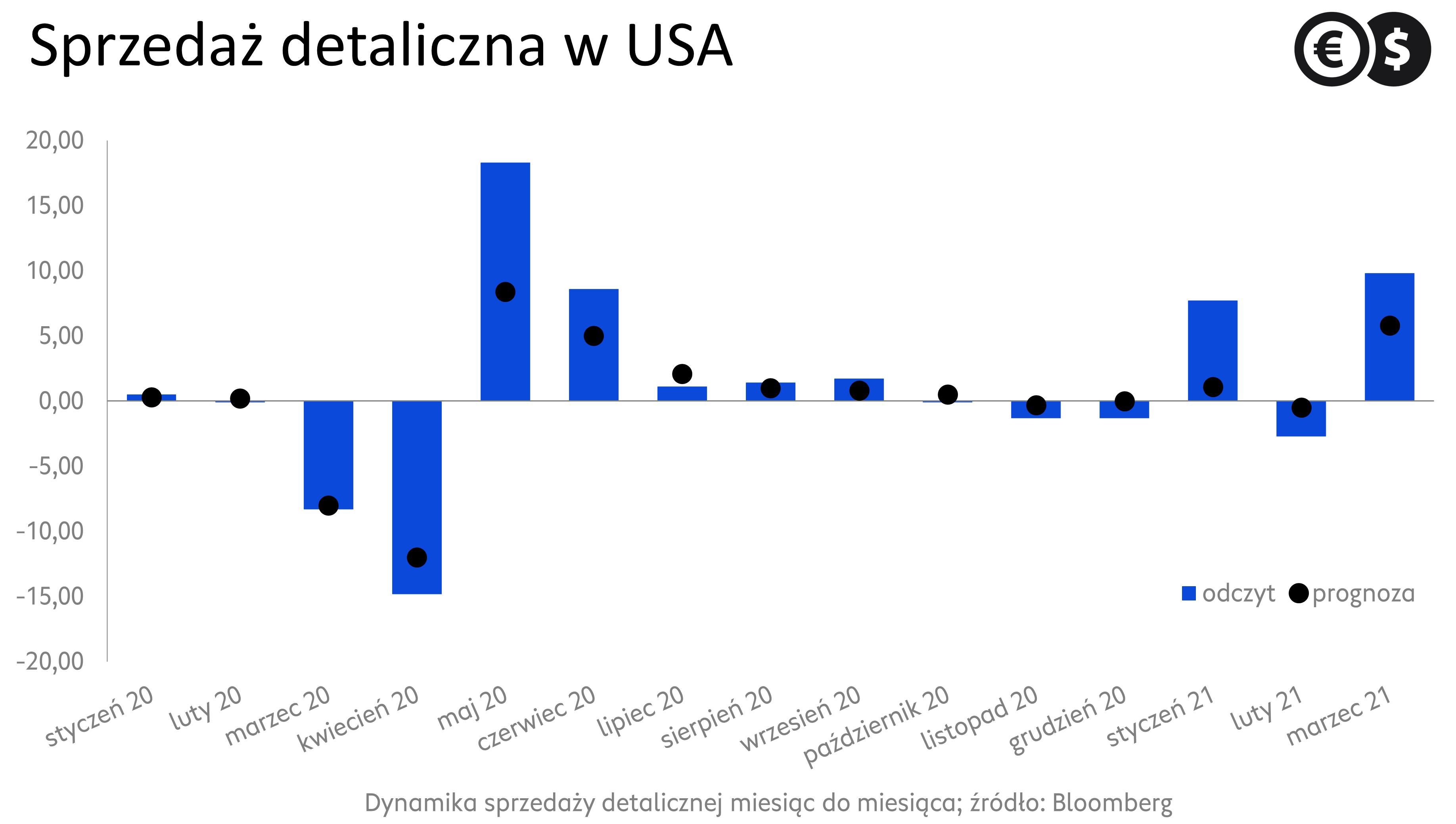 Sprzedaż detaliczna w USA, dynamika miesiąc do miesiąca