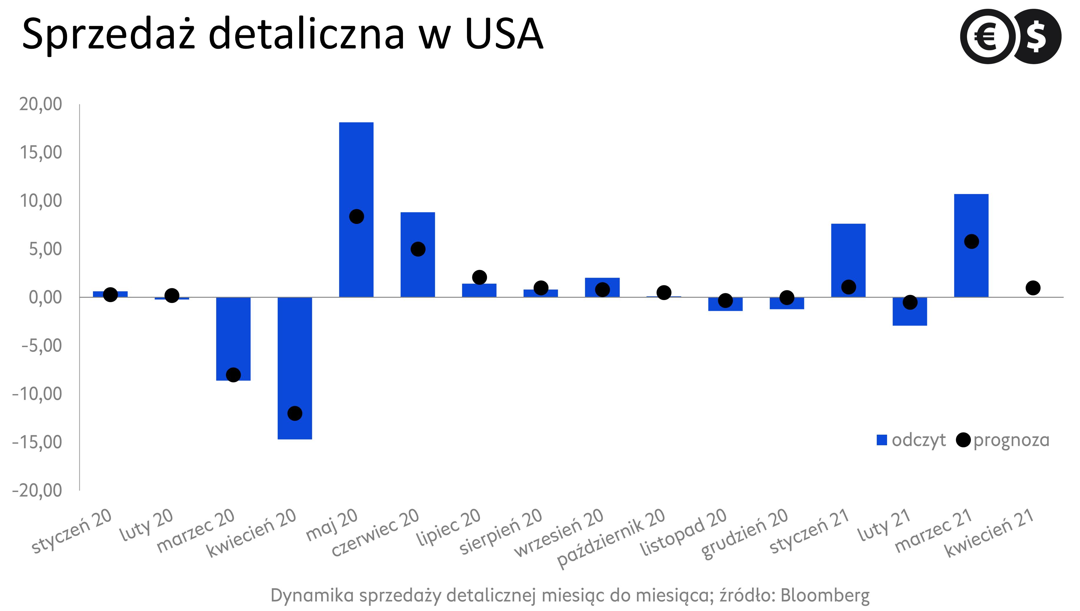 Sprzedaż detaliczna w USA, dynamika m/m; źródło: Bloomberg