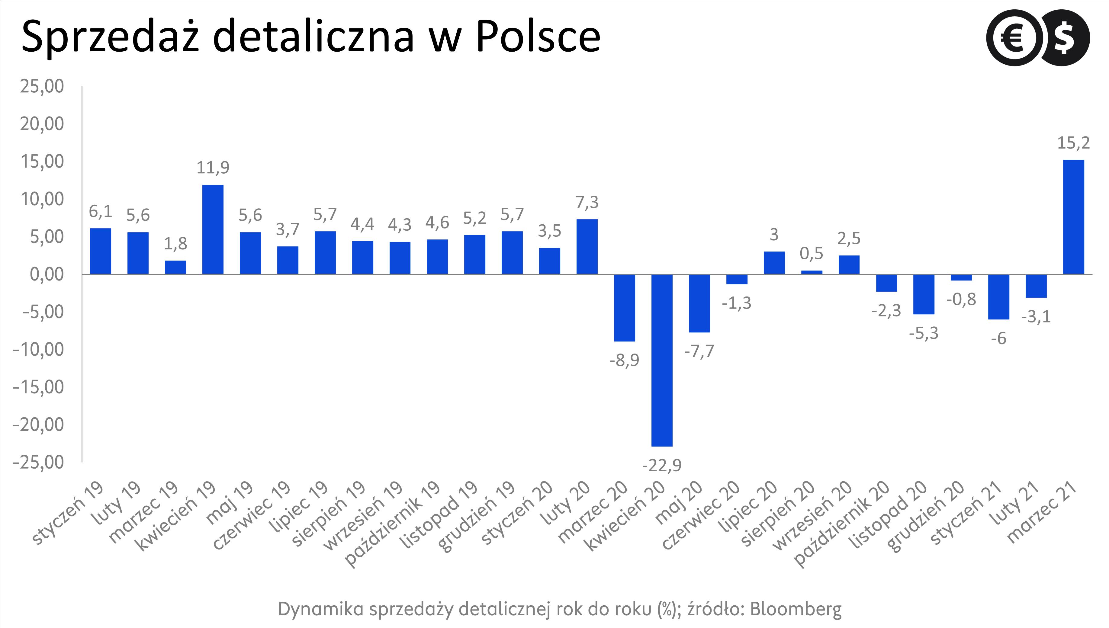 Sprzedaż detaliczna w Polsce, źródło: Bloomberg