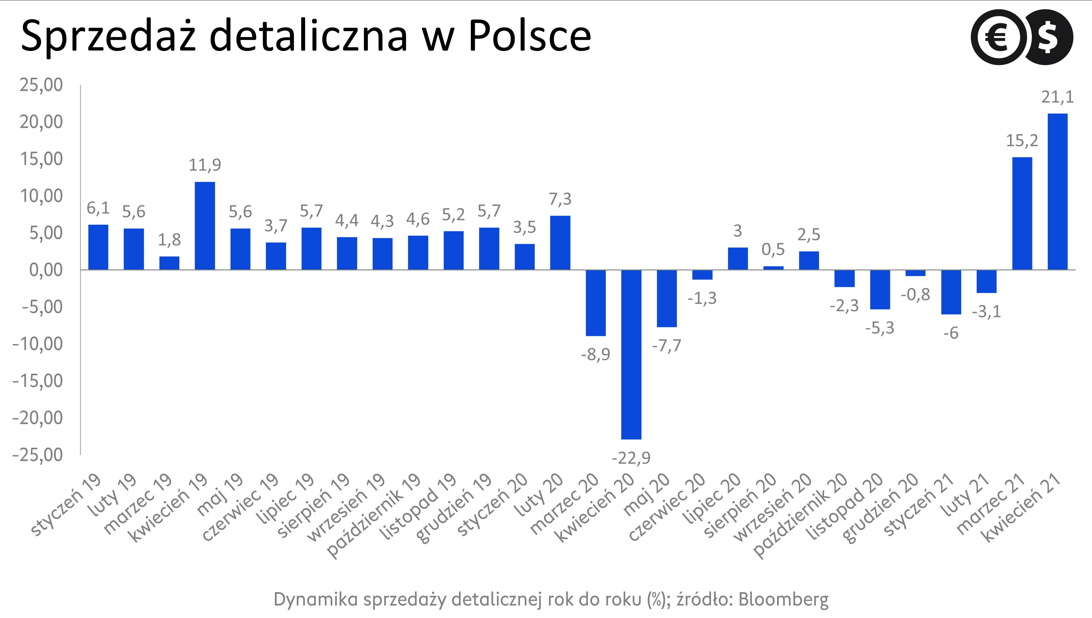 Dynamika sprzedaży detalicznej w Polsce; źródło: Bloomberg