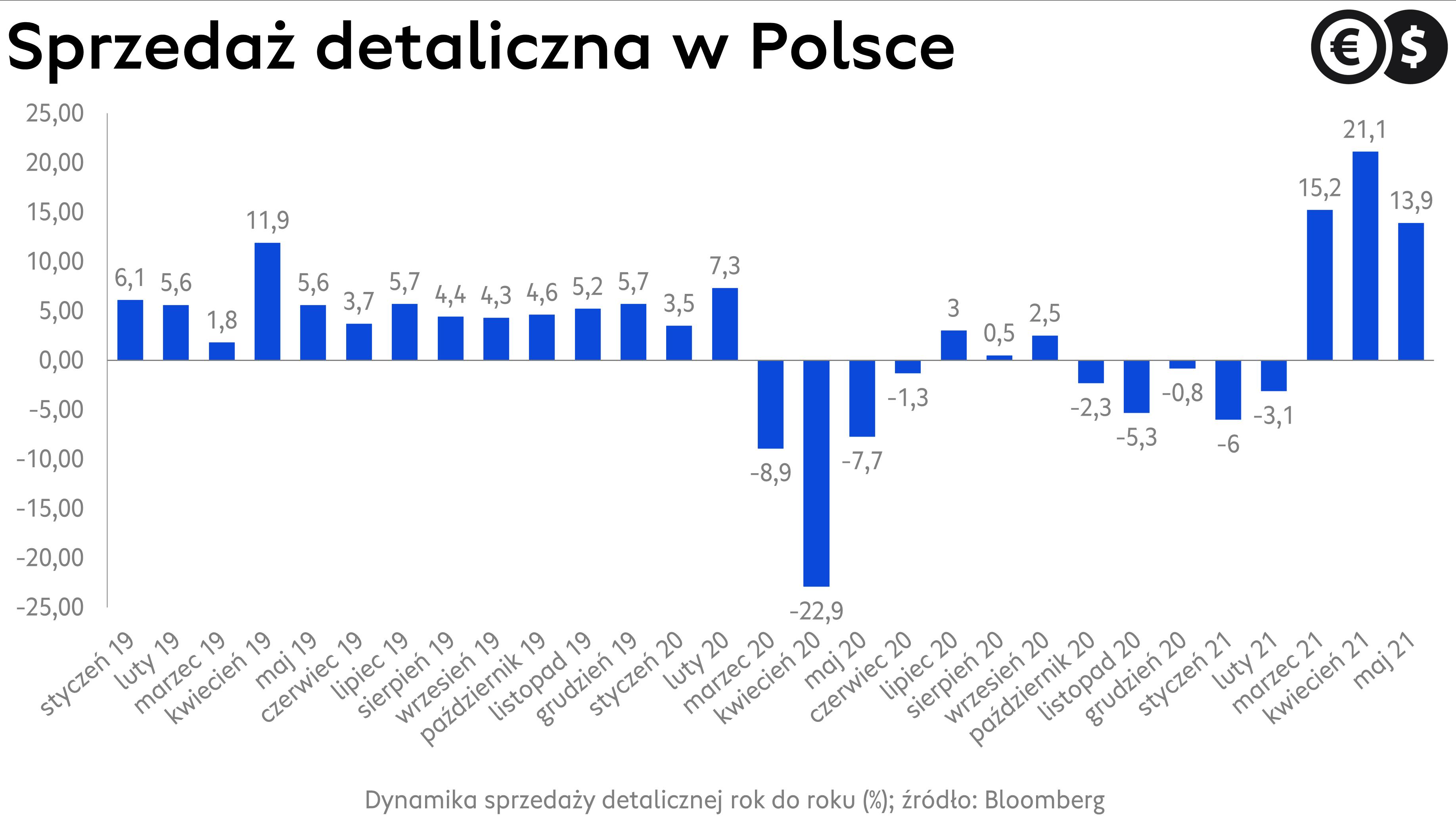 Sprzedaż detaliczna w Polsce, dynamika r/r; źródło: Bloomberg