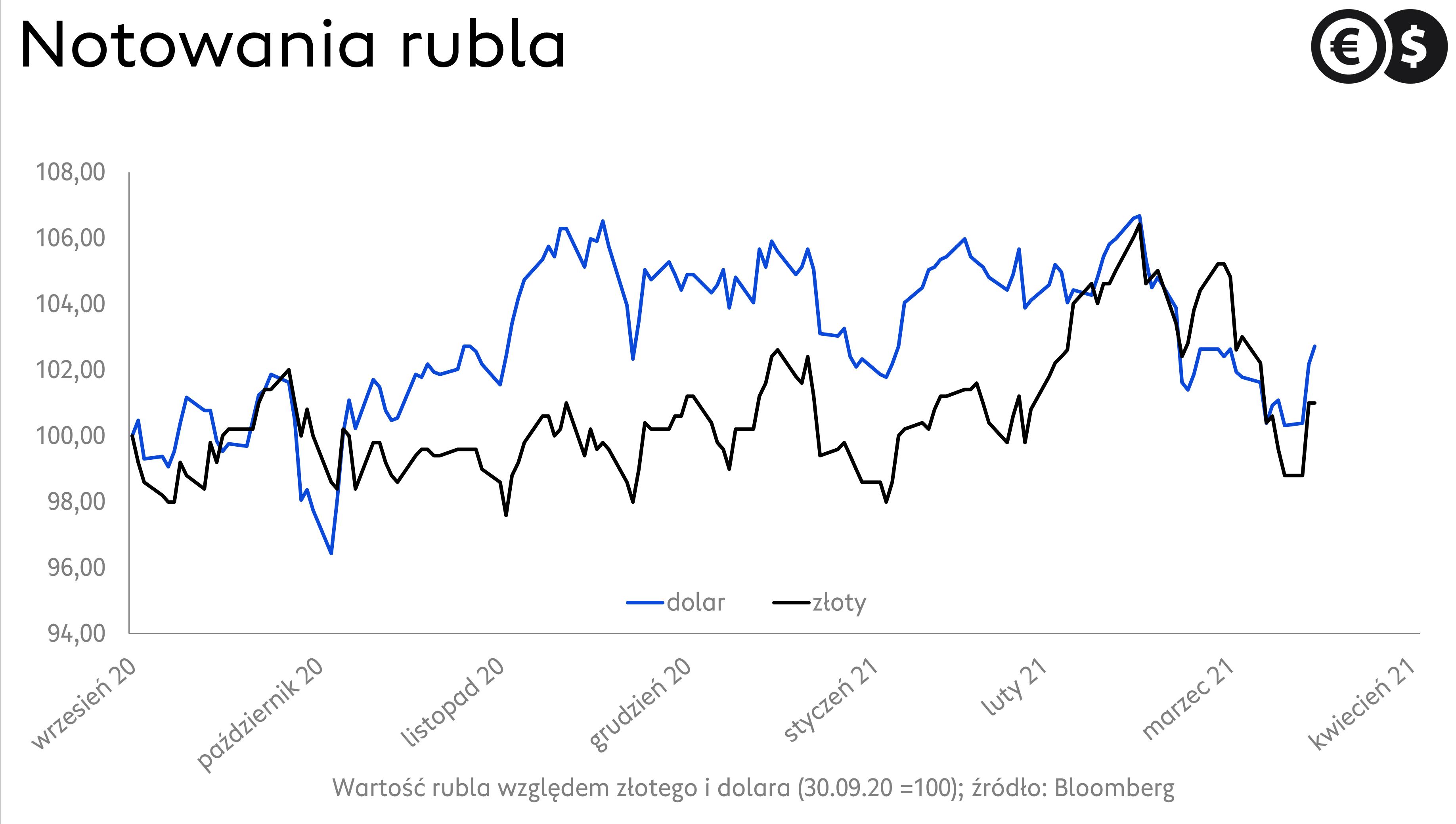 Kurs rubla, wykres USD/RUB i RUB/PLN; źródło: Bloomberg