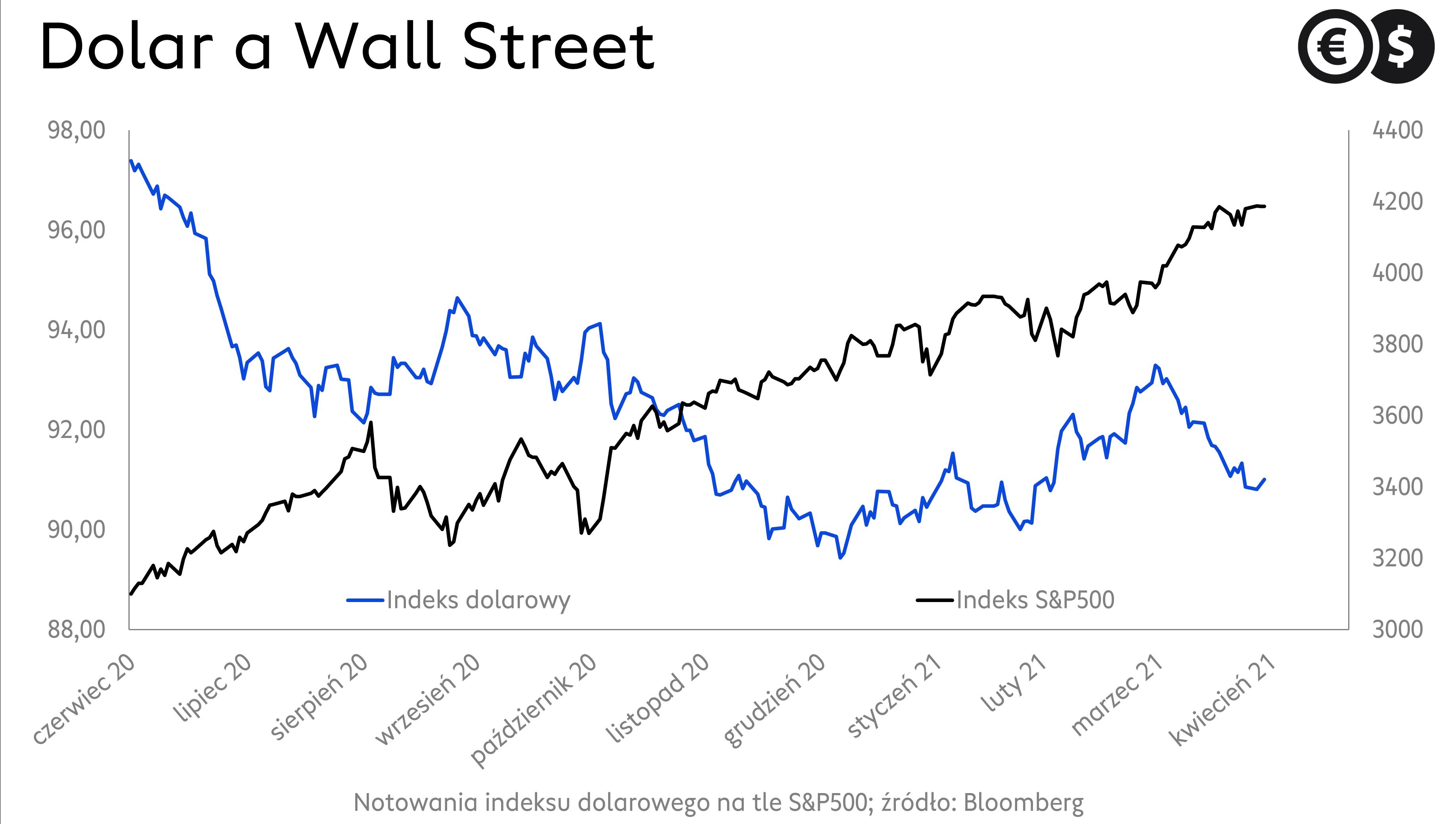 Kurs dolara na tle indeksu S&P500; źródło: Bloomberg