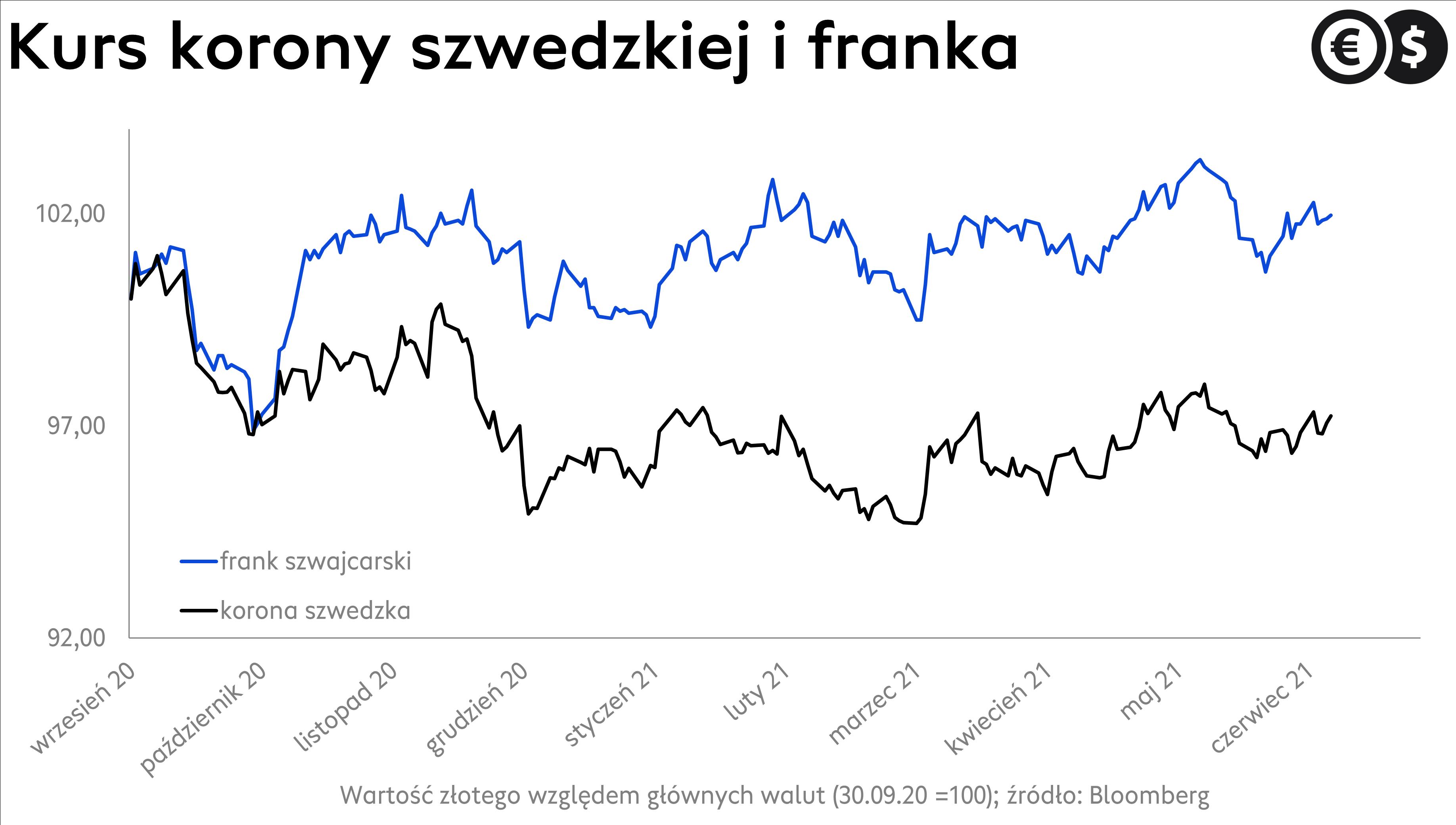 Kursy walut: kurs korony szwedzkiej i franka szwajcarskiego; źródło: Bloomberg