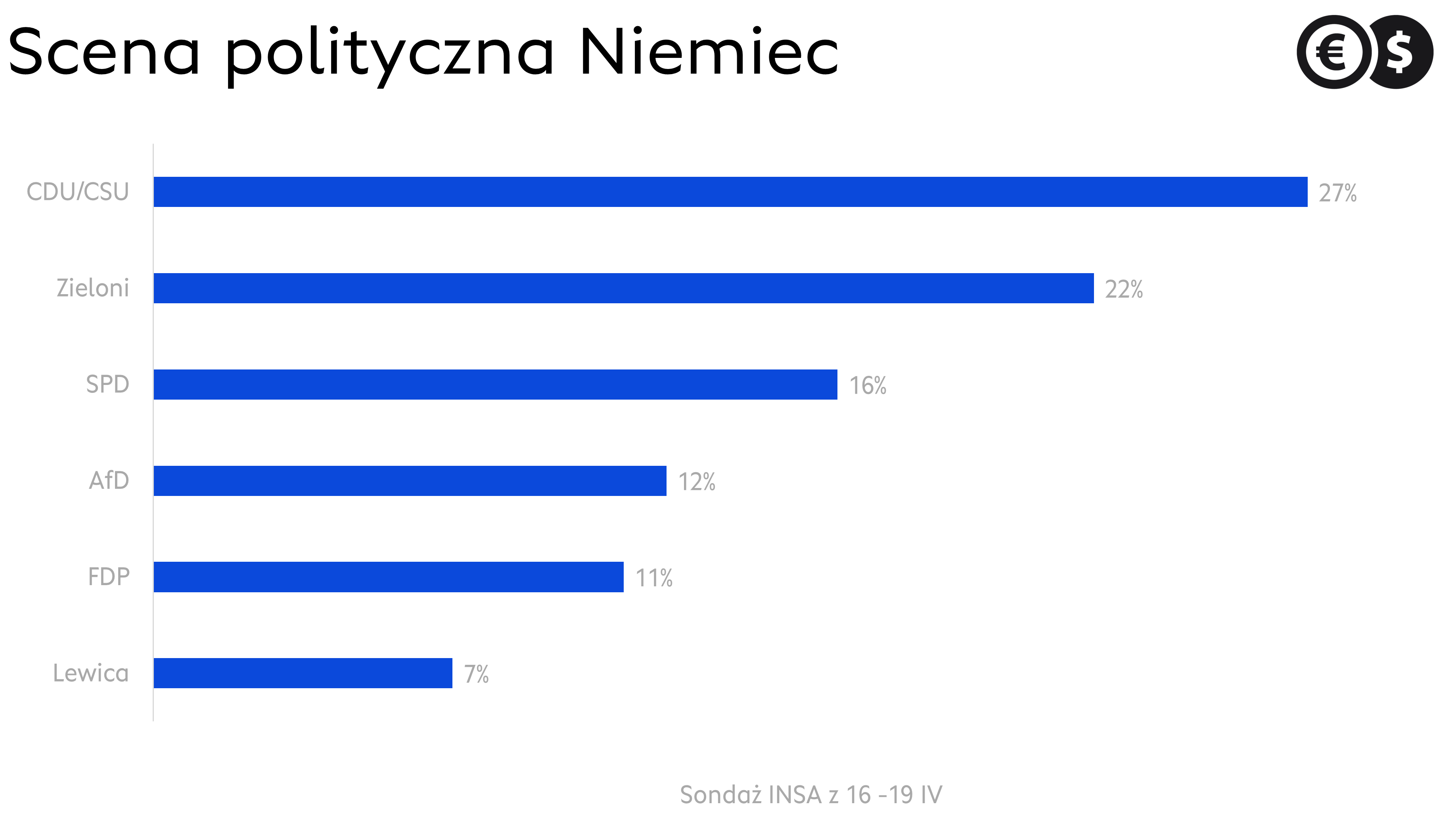 Scena polityczna Niemiec, źródło: sondaż INSA z 16-19 IV