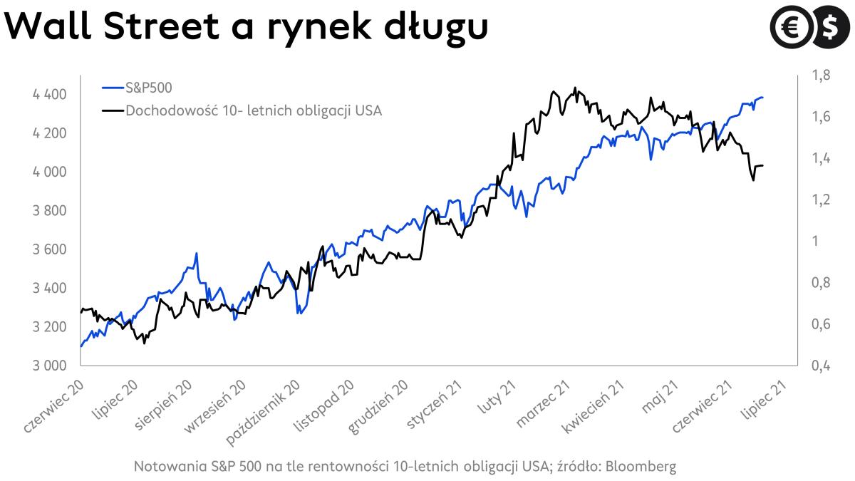 Rynek obligacji USA i indeks S&P500; źródło: Bloomberg