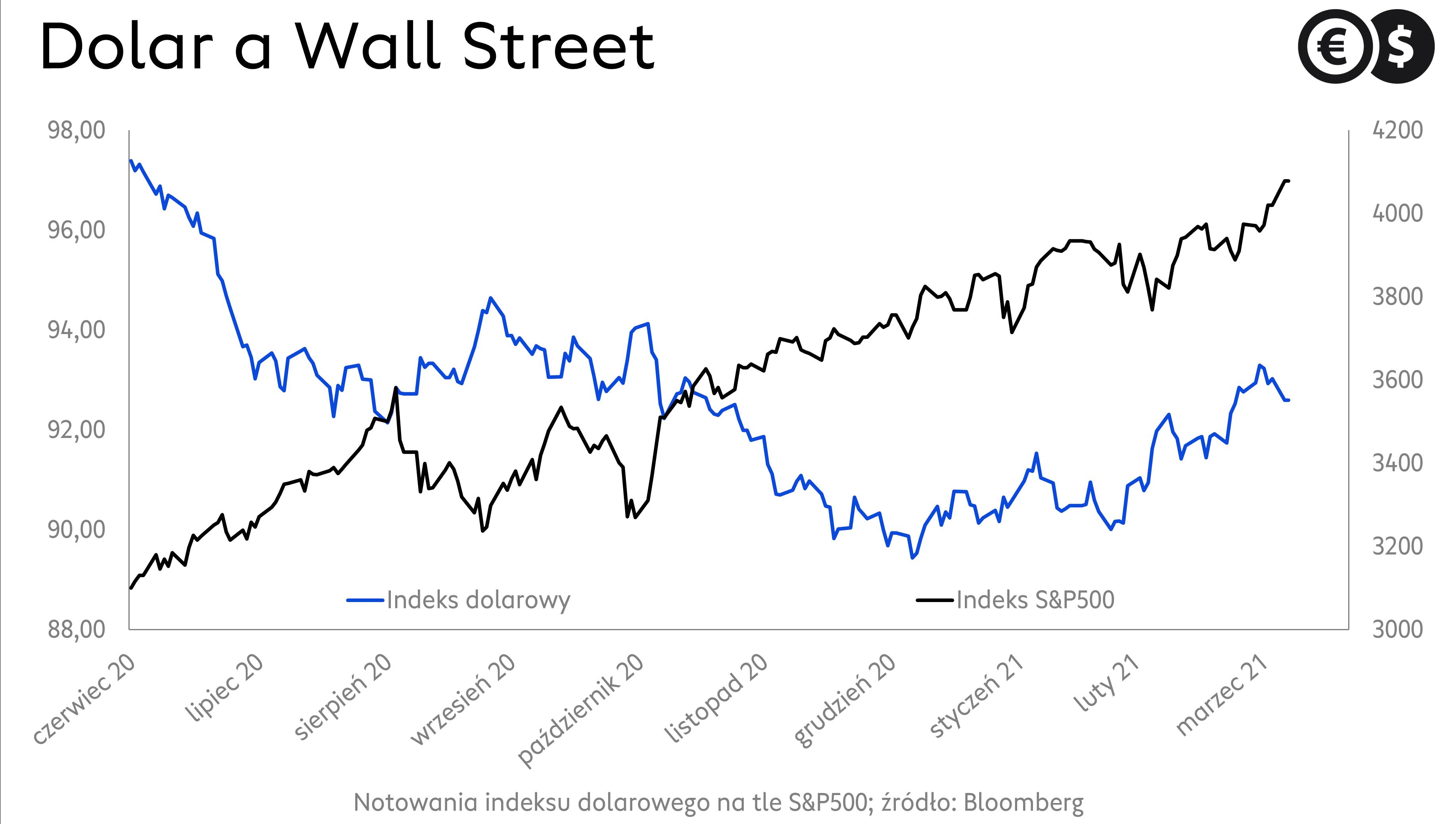 Wykres S&P500 i kursu indeksu dolarowego; źródło: Bloomberg