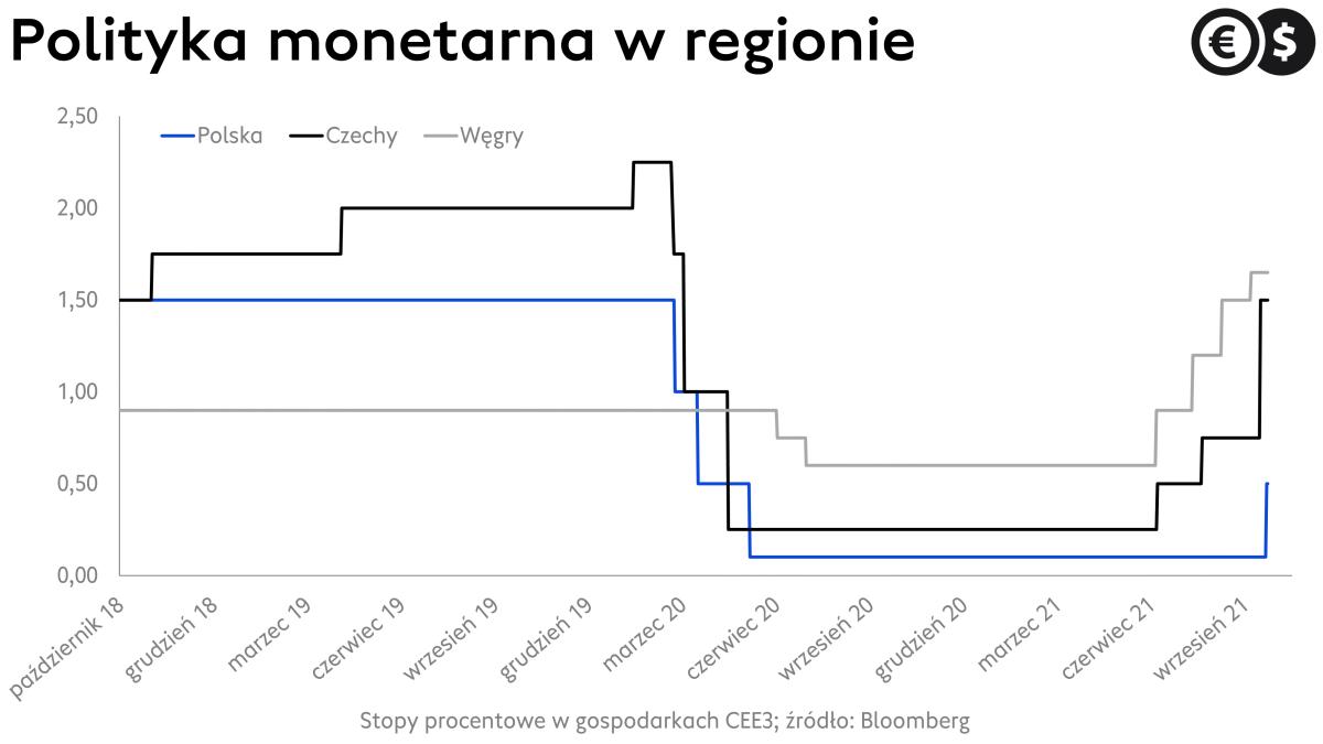 Stopy procentowe w Polsce; źródło: Bloomberg