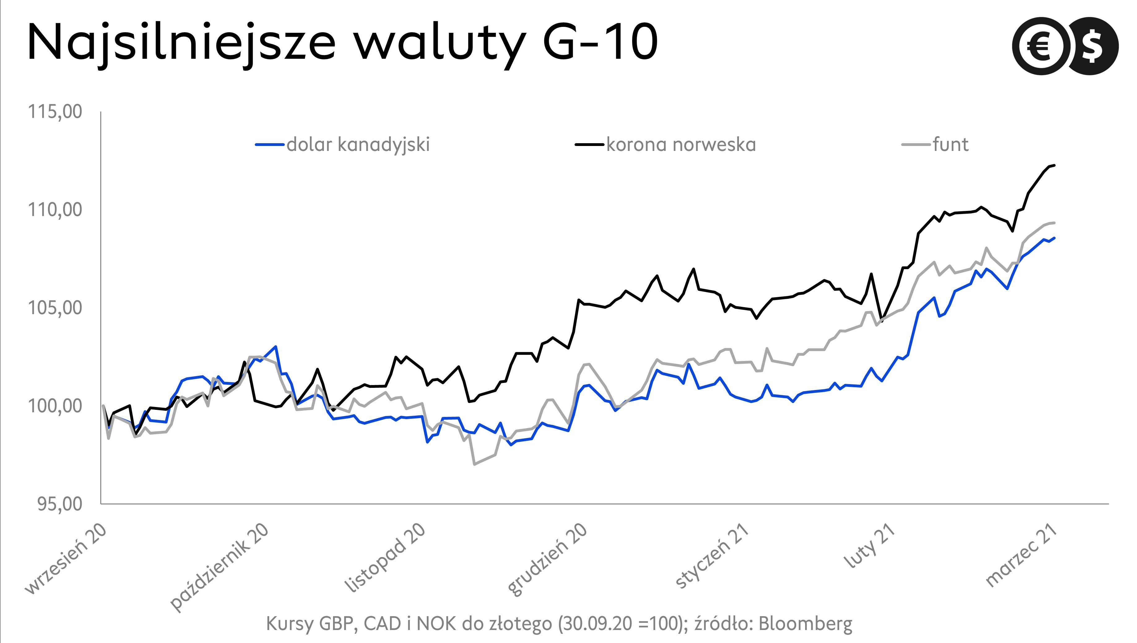 Kursy walut. Wykres NOK/PLN, GBP/PLN, CAD/PLN źródło: Bloomberg