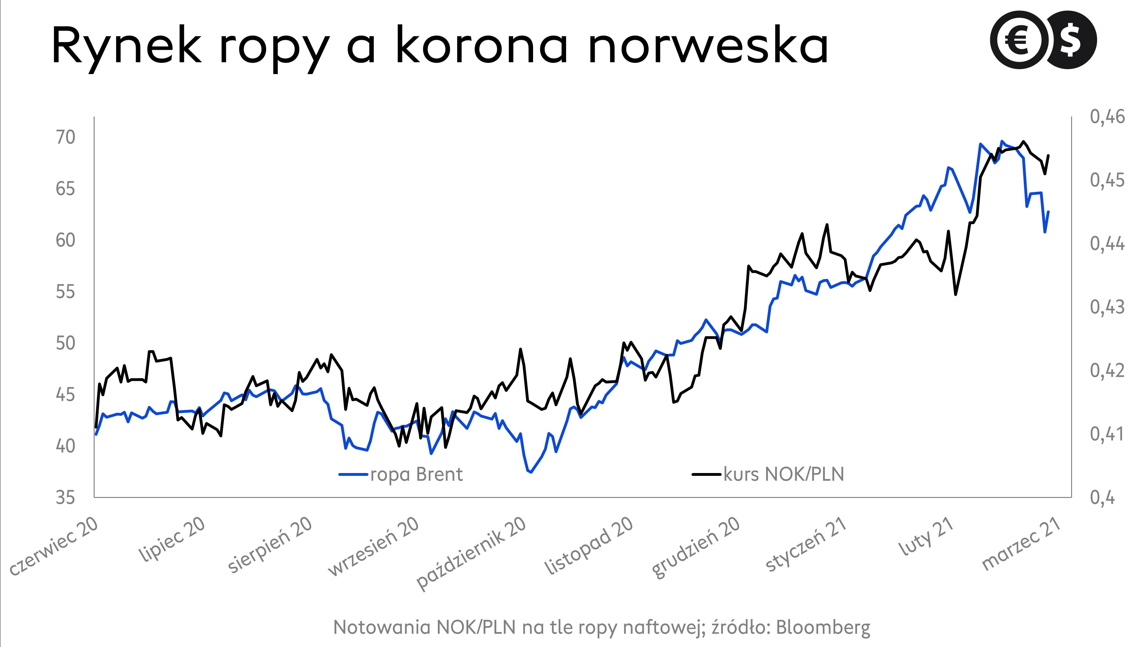 Ropa a korona norweska. Wykres NOK/PLN i ropy Brent; źródło: Bloomberg