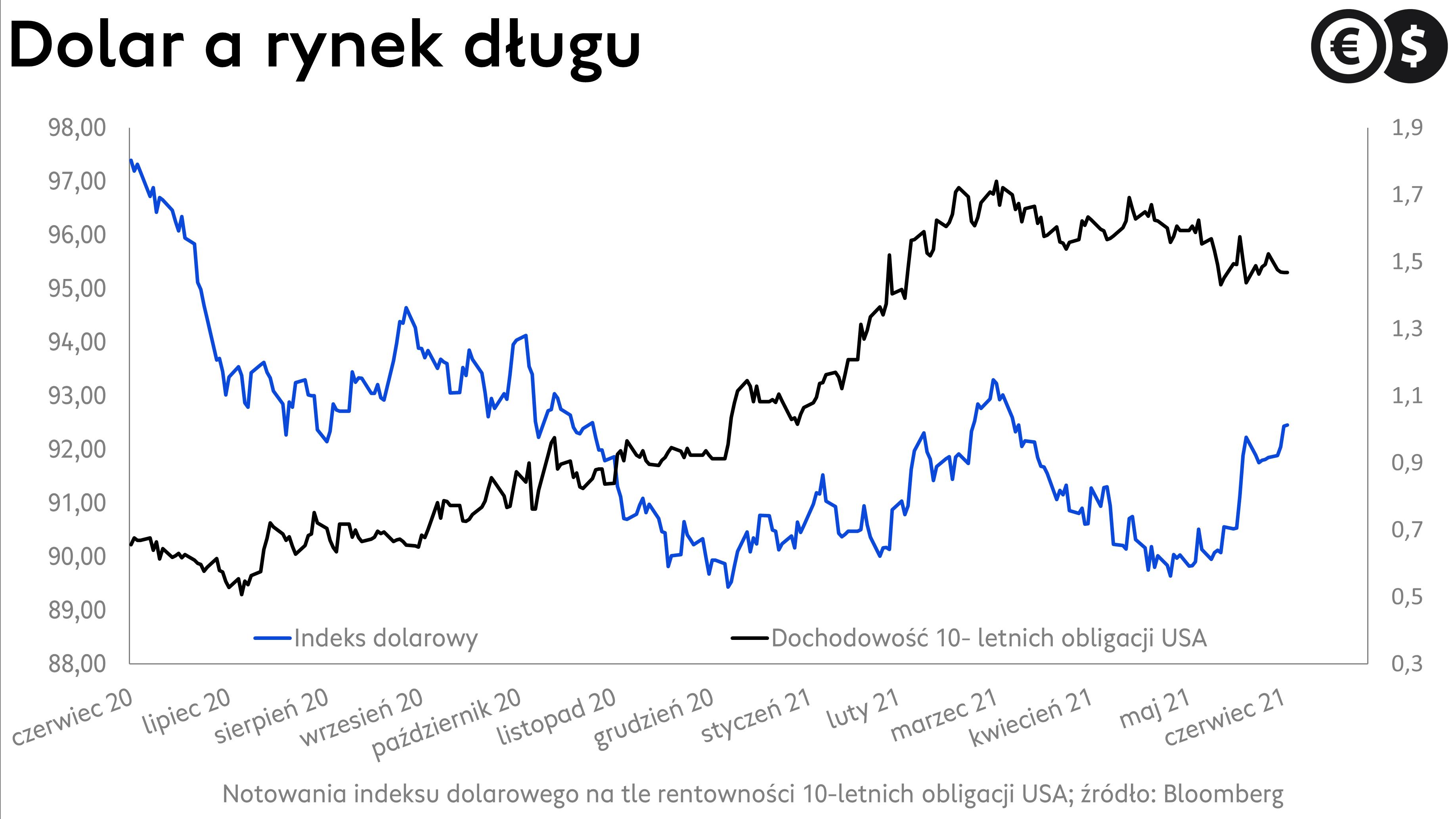 Kurs dolara, indeks dolarowy na tle rentowności obligacji USA; źródło: Bloomberg
