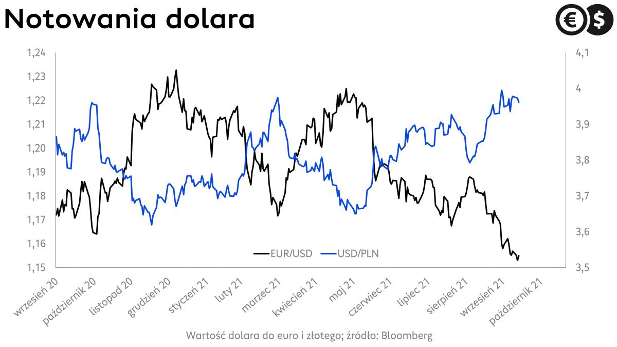 Kurs dolara: USD/PLN i EUR/USD; źródło: Bloomberg