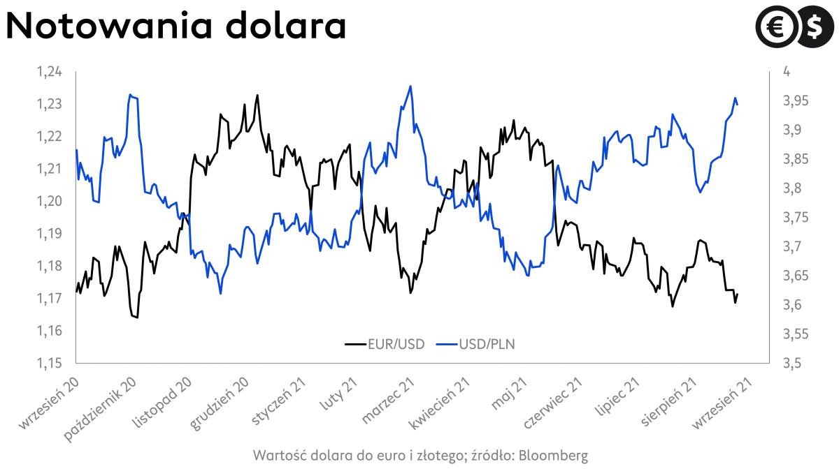 Kurs dolara: wykres EUR/USD i USD/PLN; źródło: Bloomberg