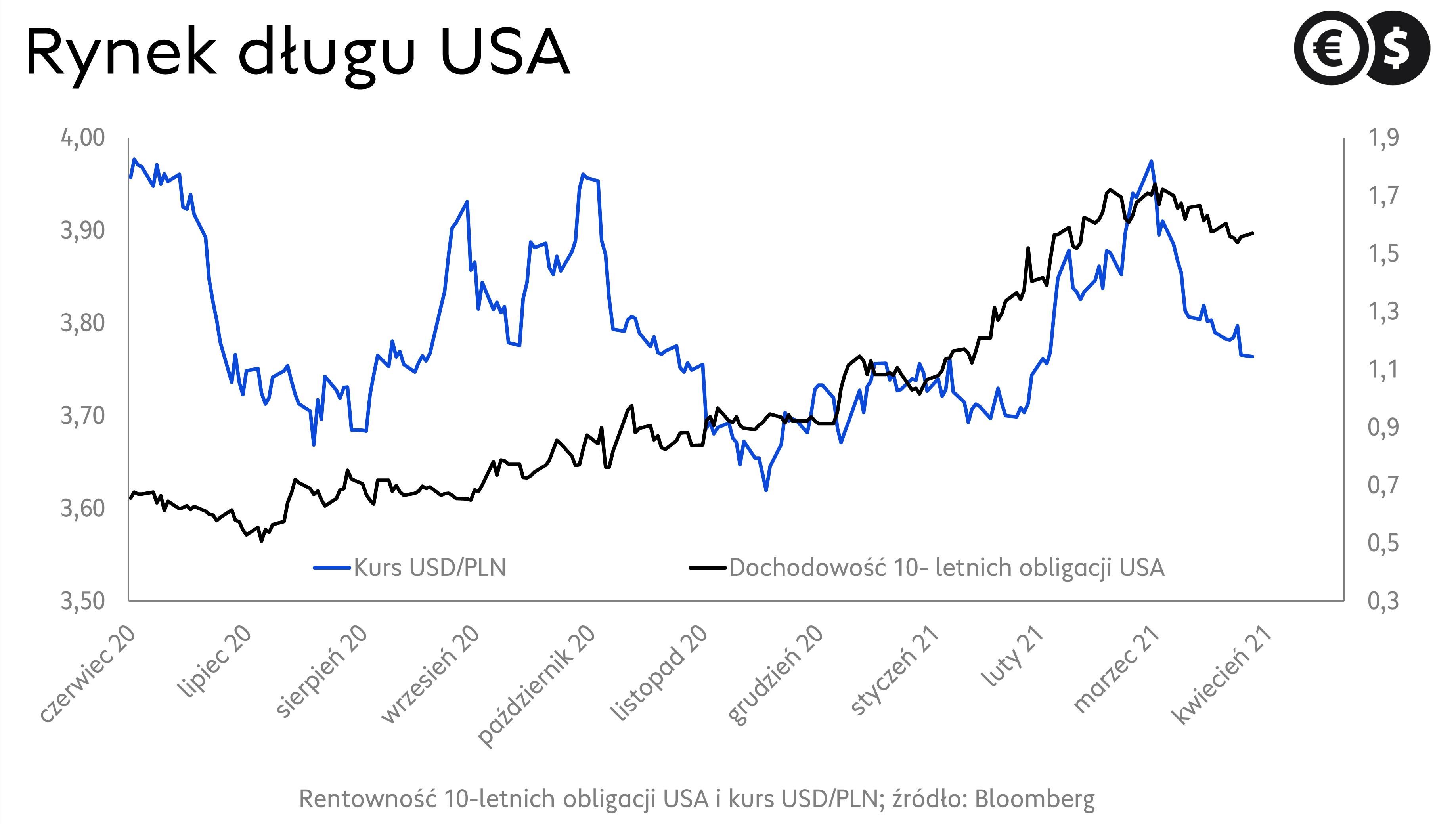 Notowania dolara na tle rentowności obligacji USA; źródło: Bloomberg
