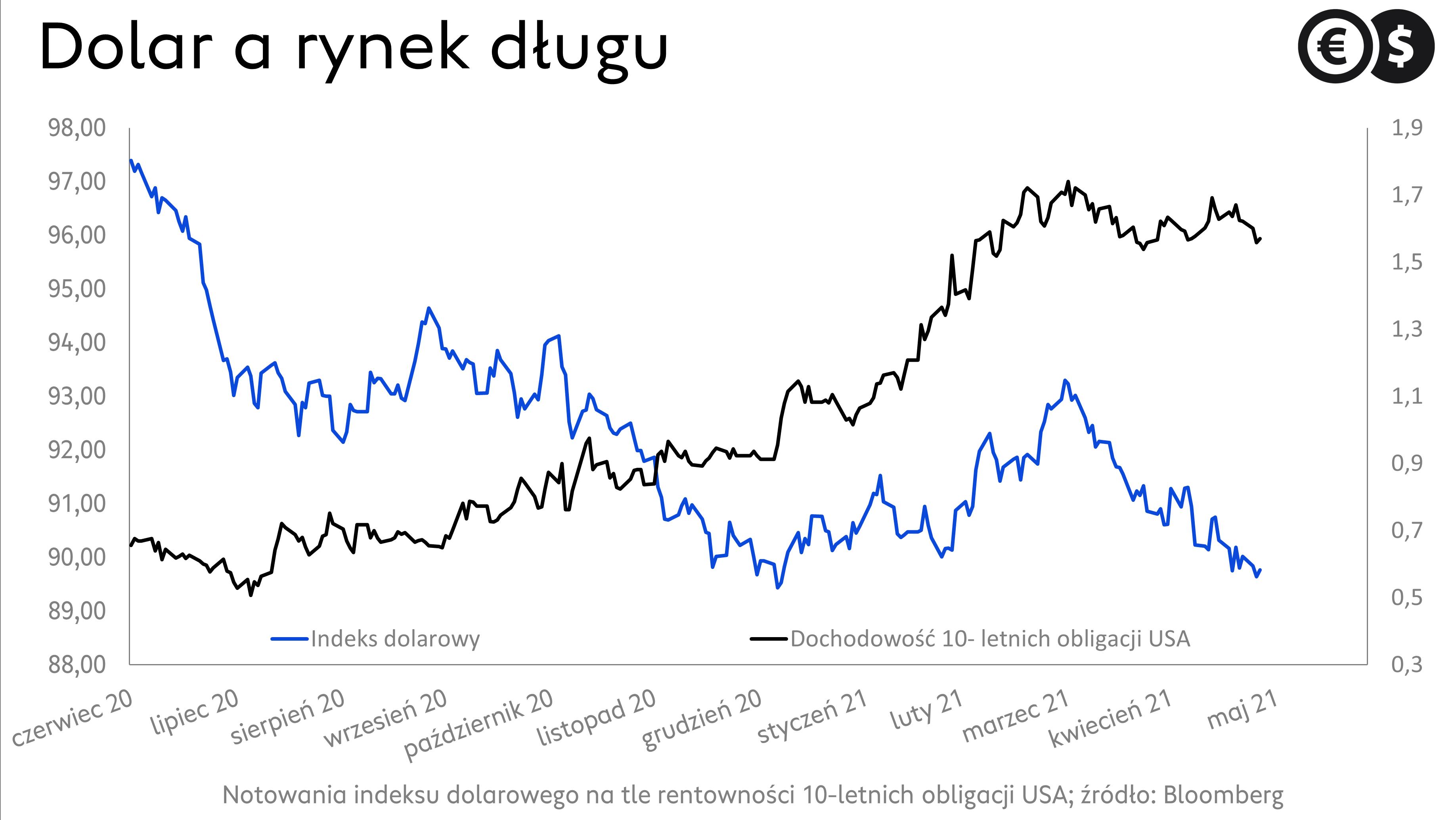 Kurs dolara na tle rentowności obligacji; źródło: Bloomberg