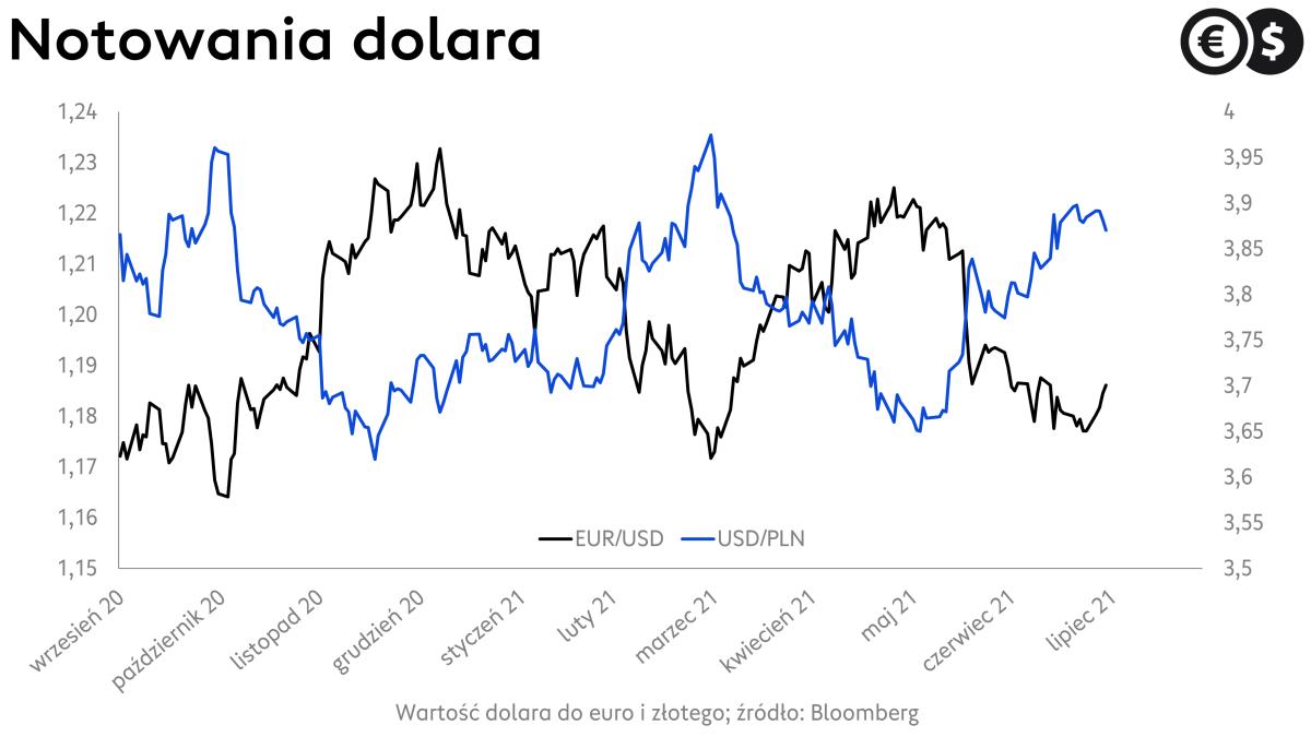 Kurs dolara, wykres USD/PLN i EUR/USD; źródło: Bloomberg