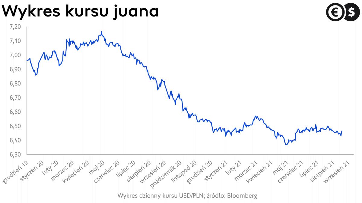 Kurs juana, wykres USD/CNY; źródło: Bloomberg