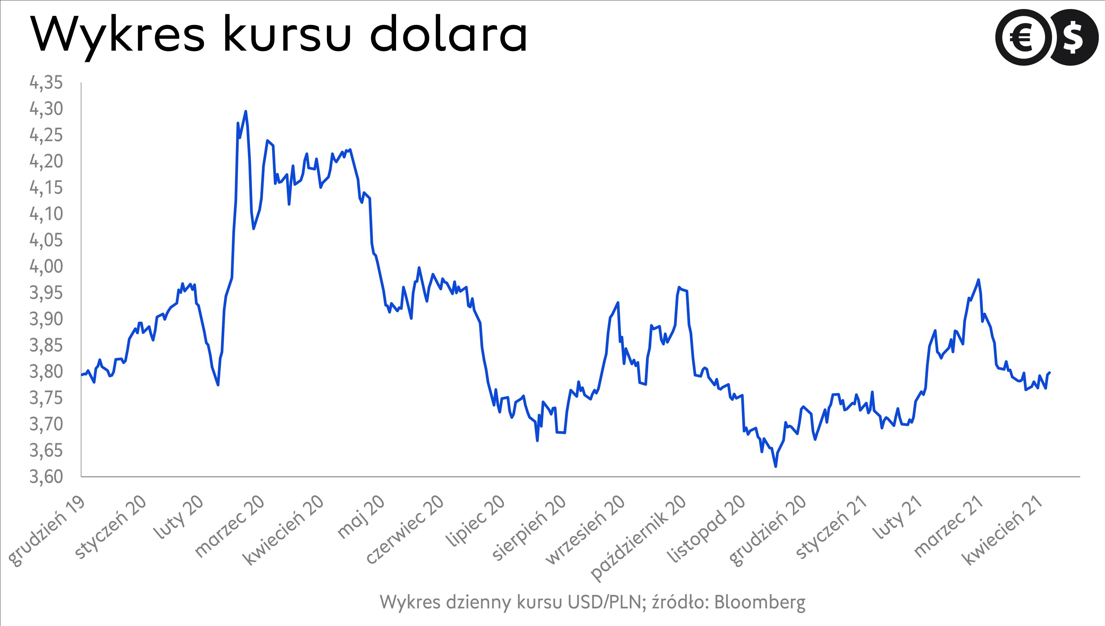 Kurs dolara, notowania USD/PLN; źródło: Bloomberg