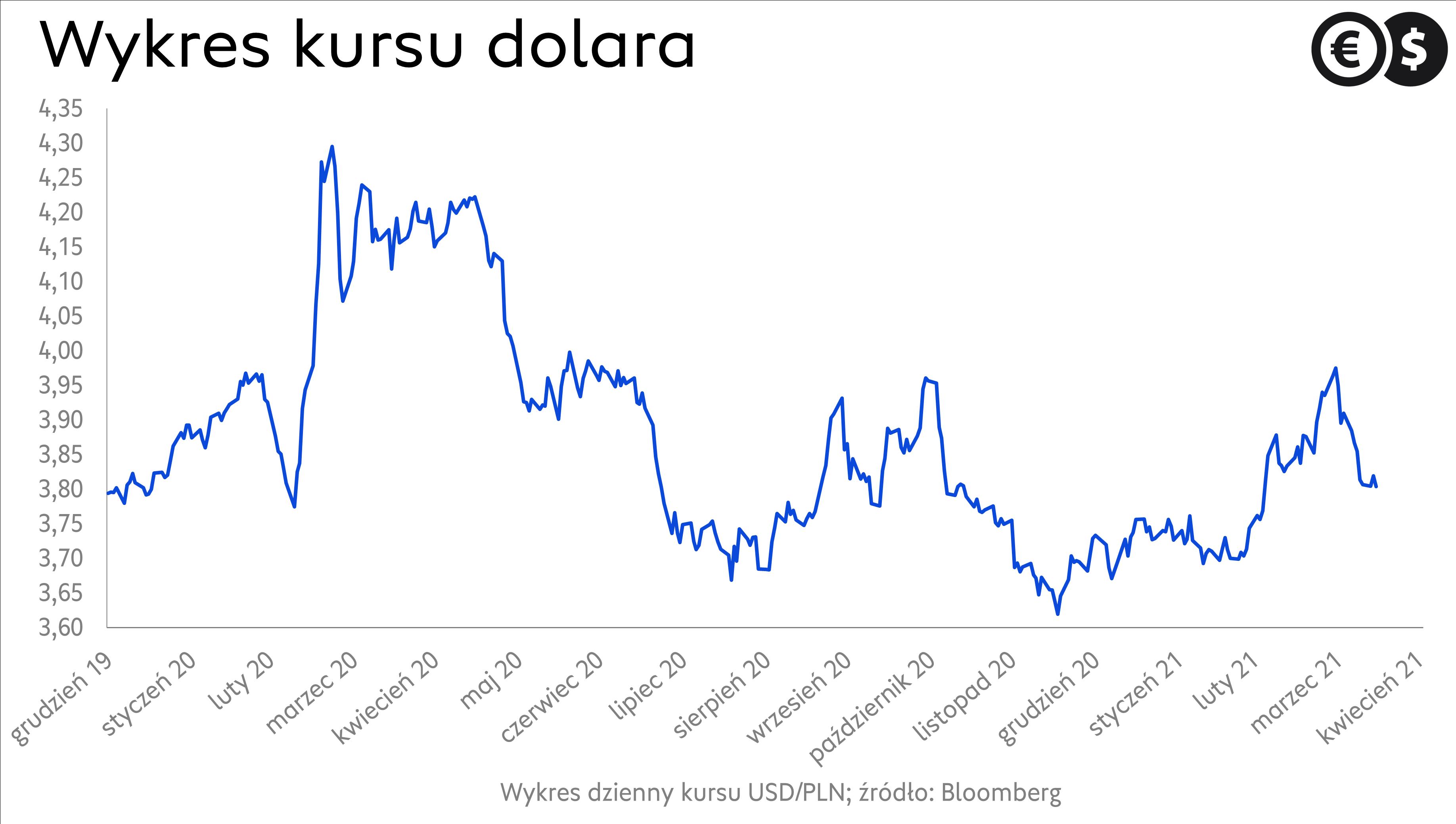 Kurs dolara: źródło: Bloomberg