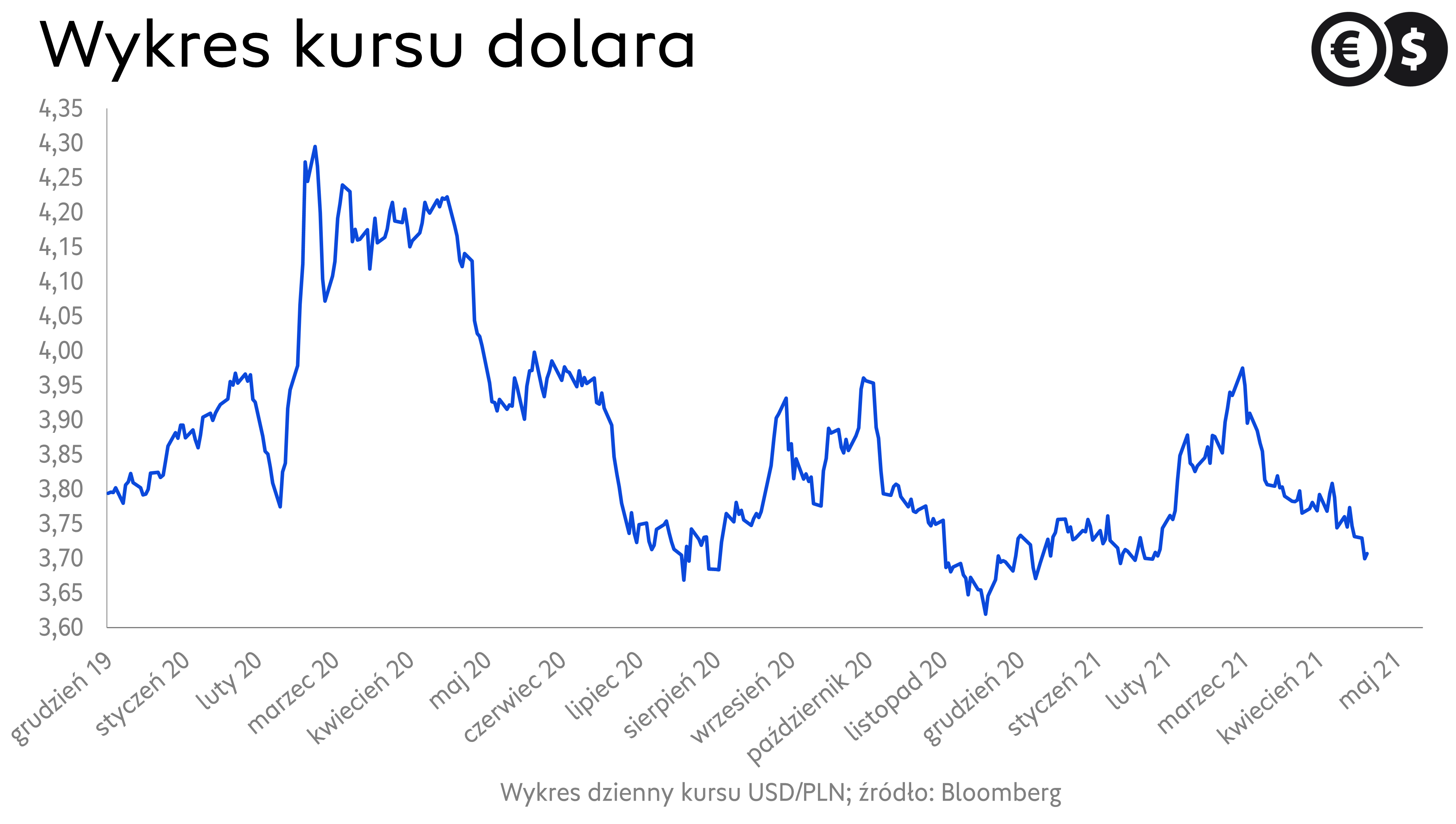 Kurs dolara, wykres USD/PLN źródło: Bloomberg