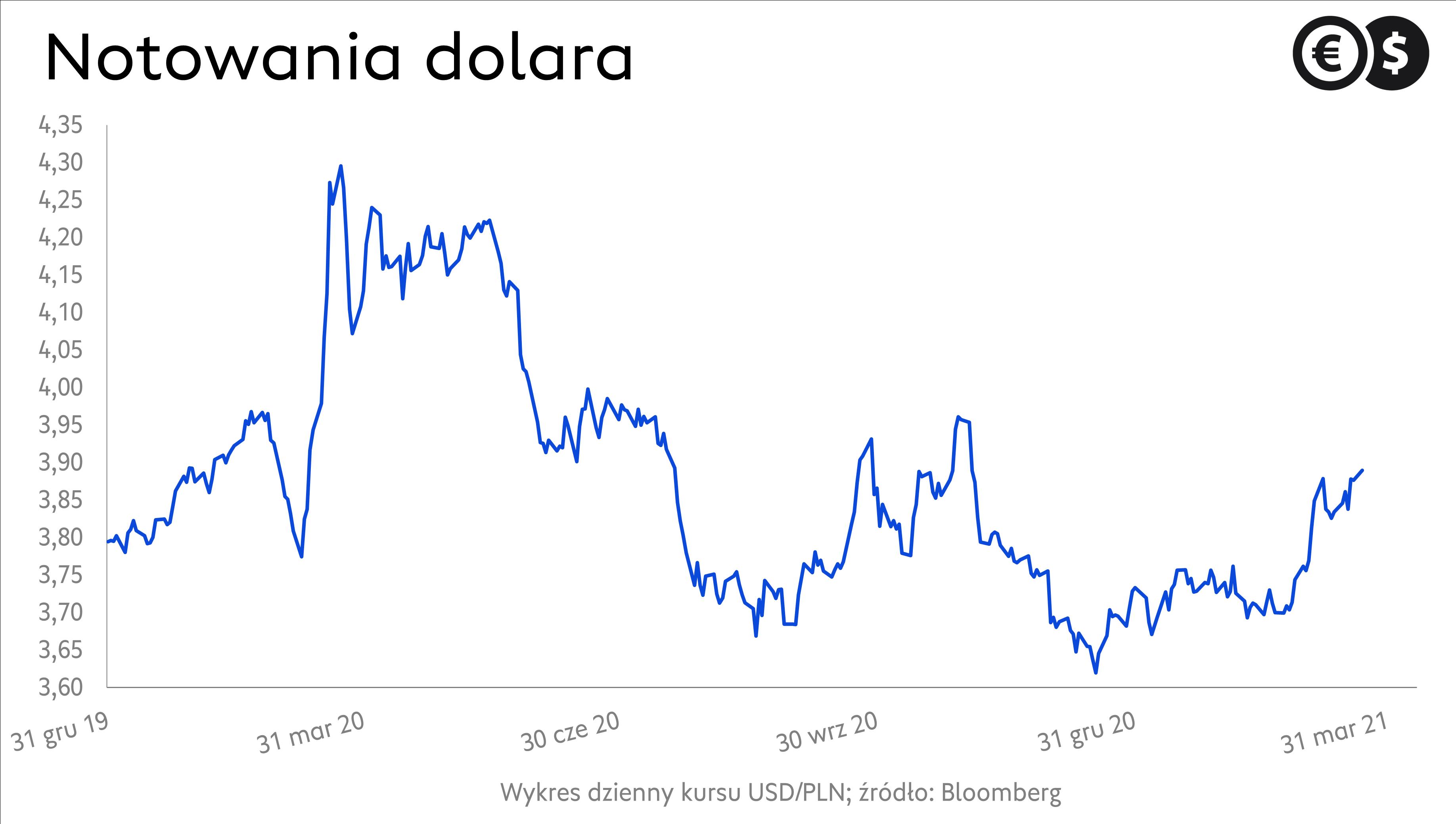 Kurs dolara. Wykres USD/PLN; źródło: Bloomberg