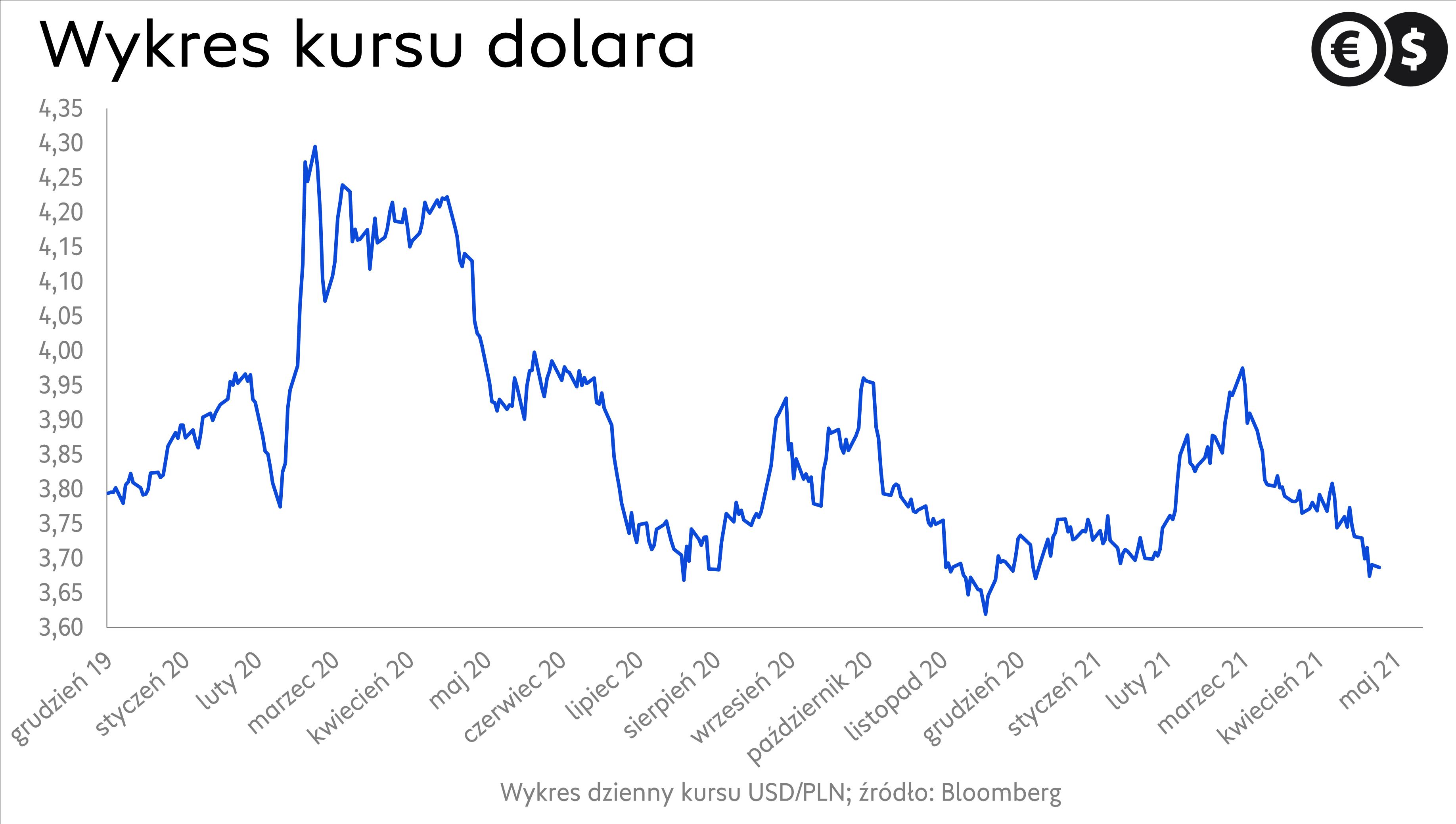 Kurs dolara, wykres USD/PLN; źródło: Bloomberg