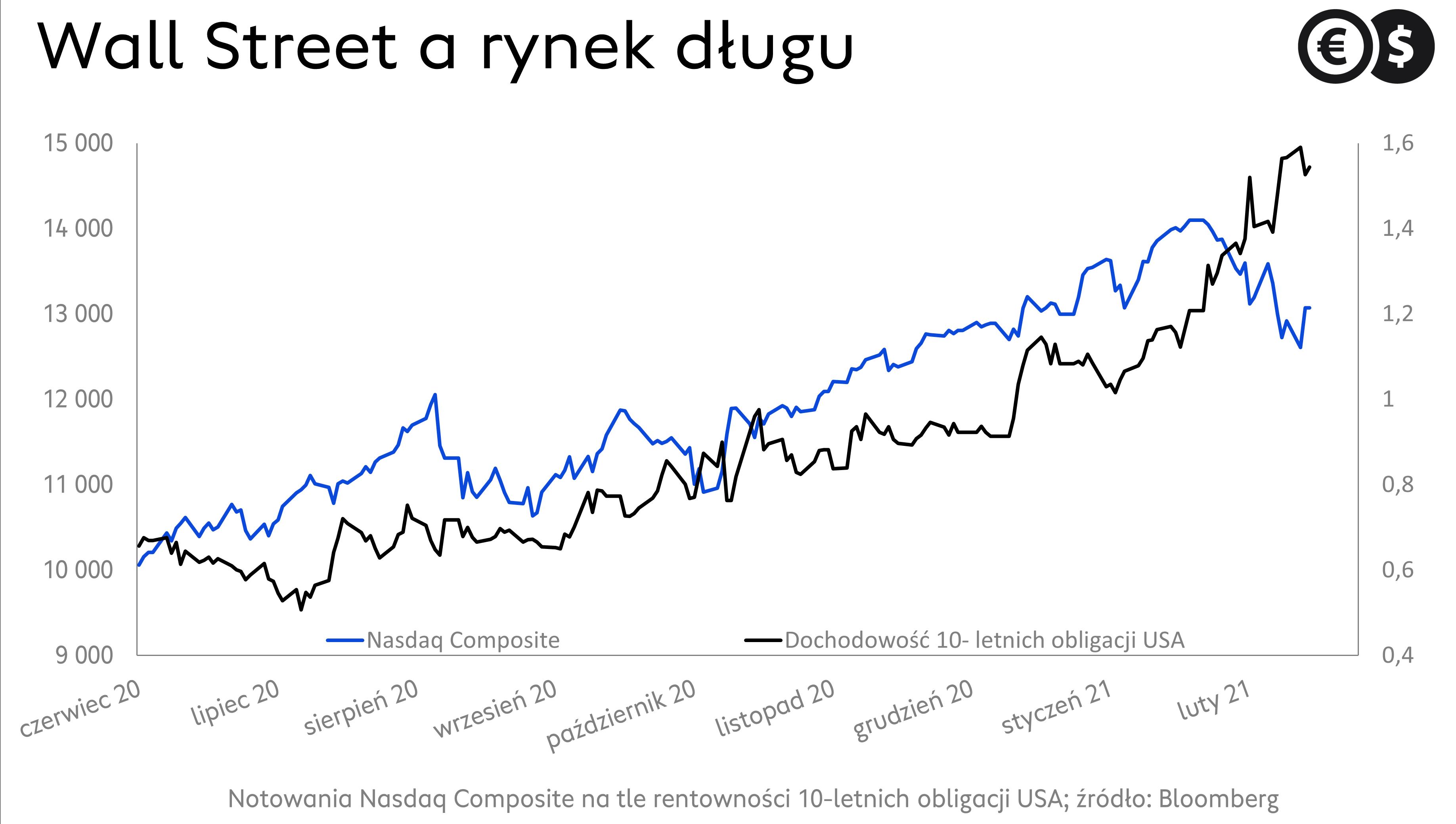 Wykres indeksu Nasdaq Composite na tle rentowności obligacji USA
