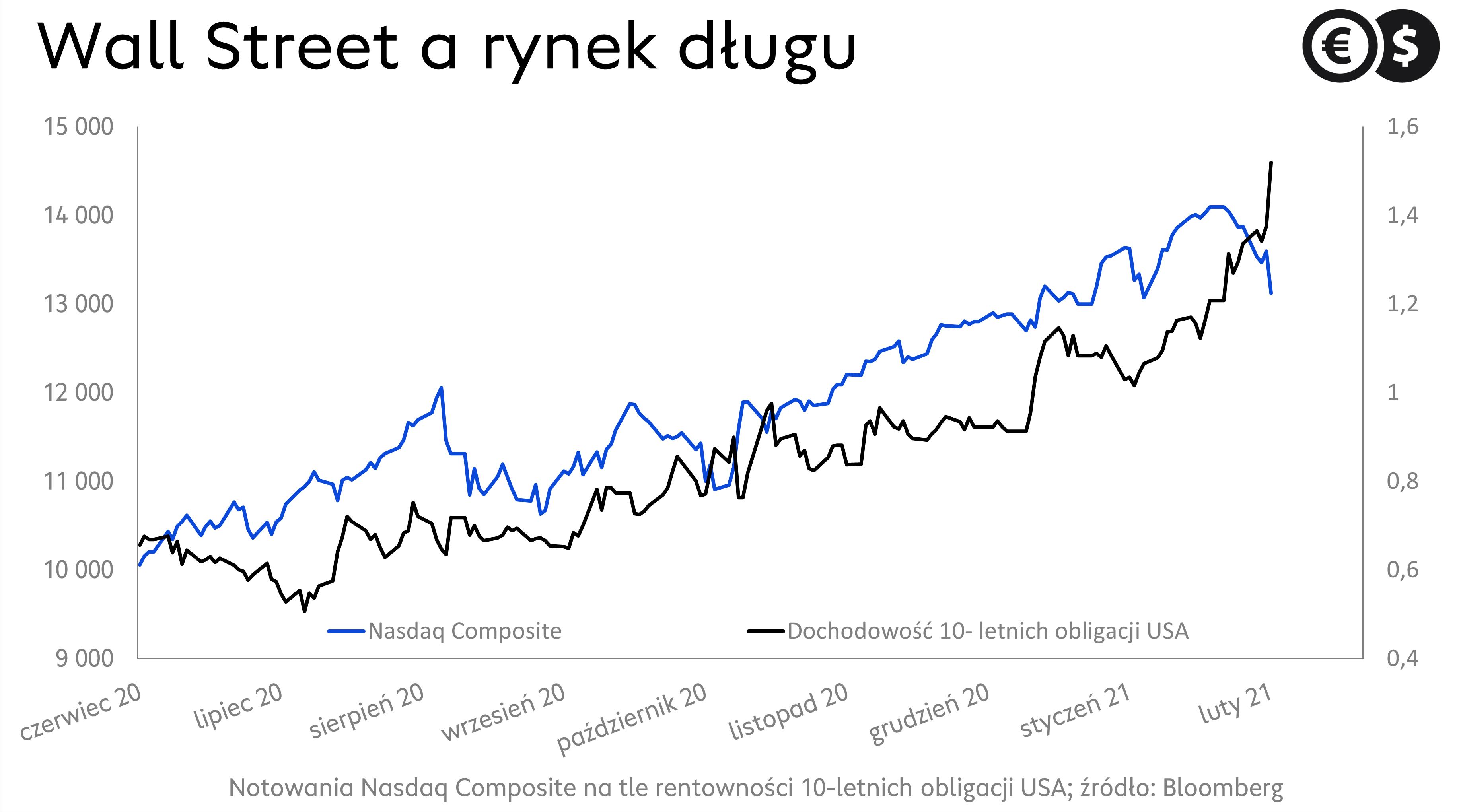 Wall Street a rynek długu