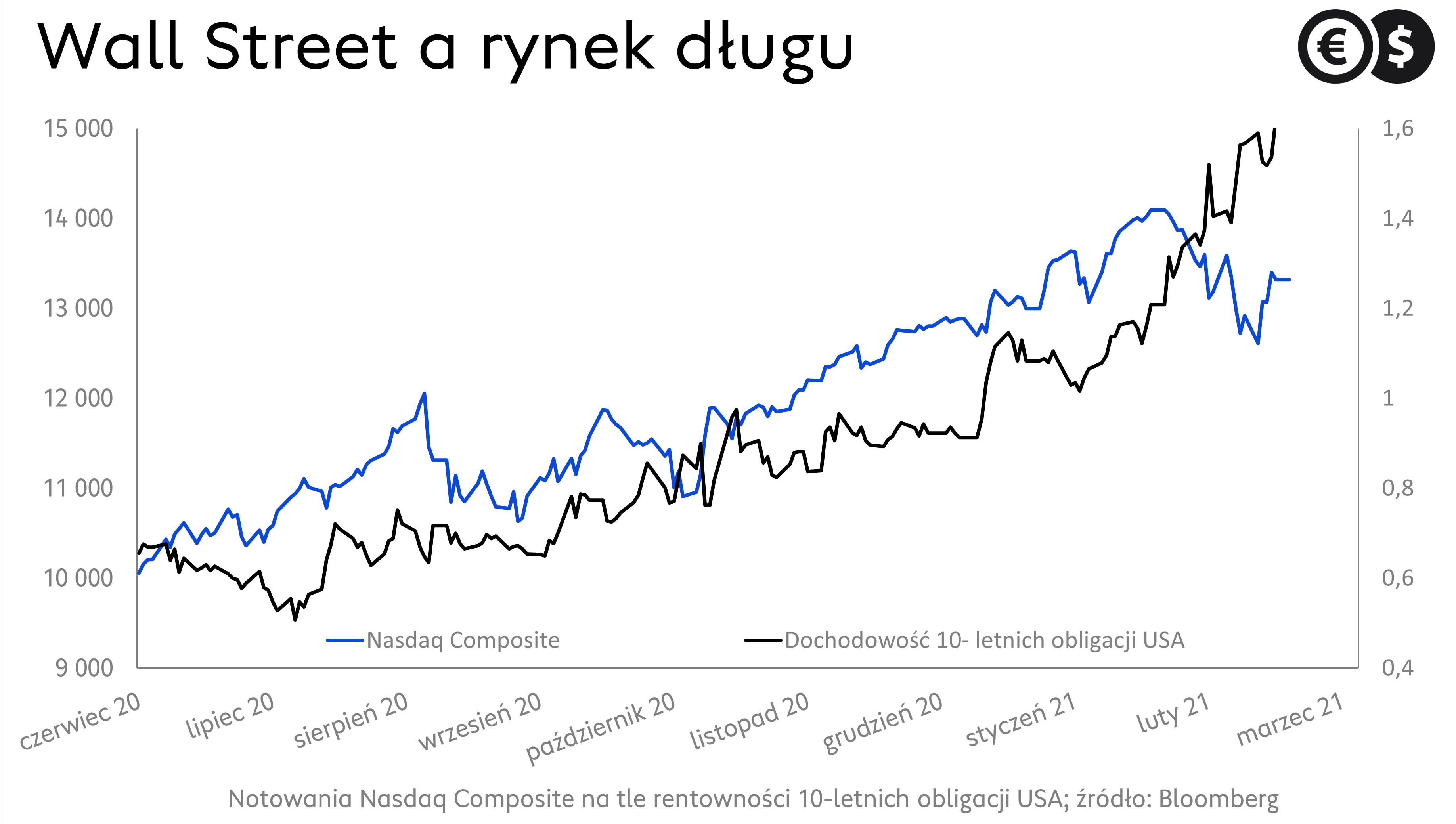 Notowania indeksów giełdowych