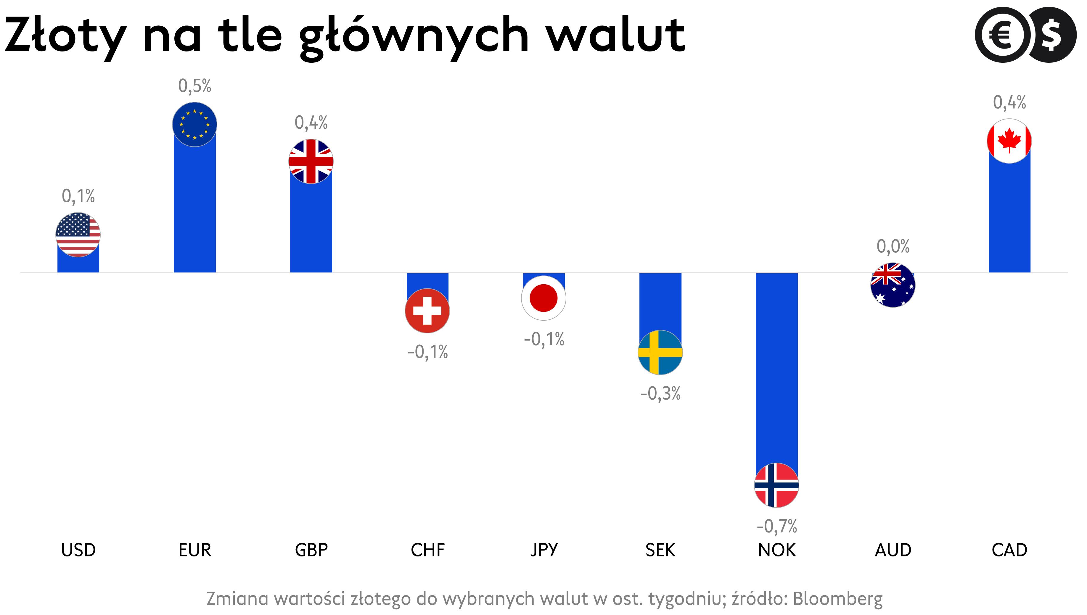 Kursy walut: zmiany wartości walut gospodarek rozwiniętych w czerwcu; źródło: Bloomberg