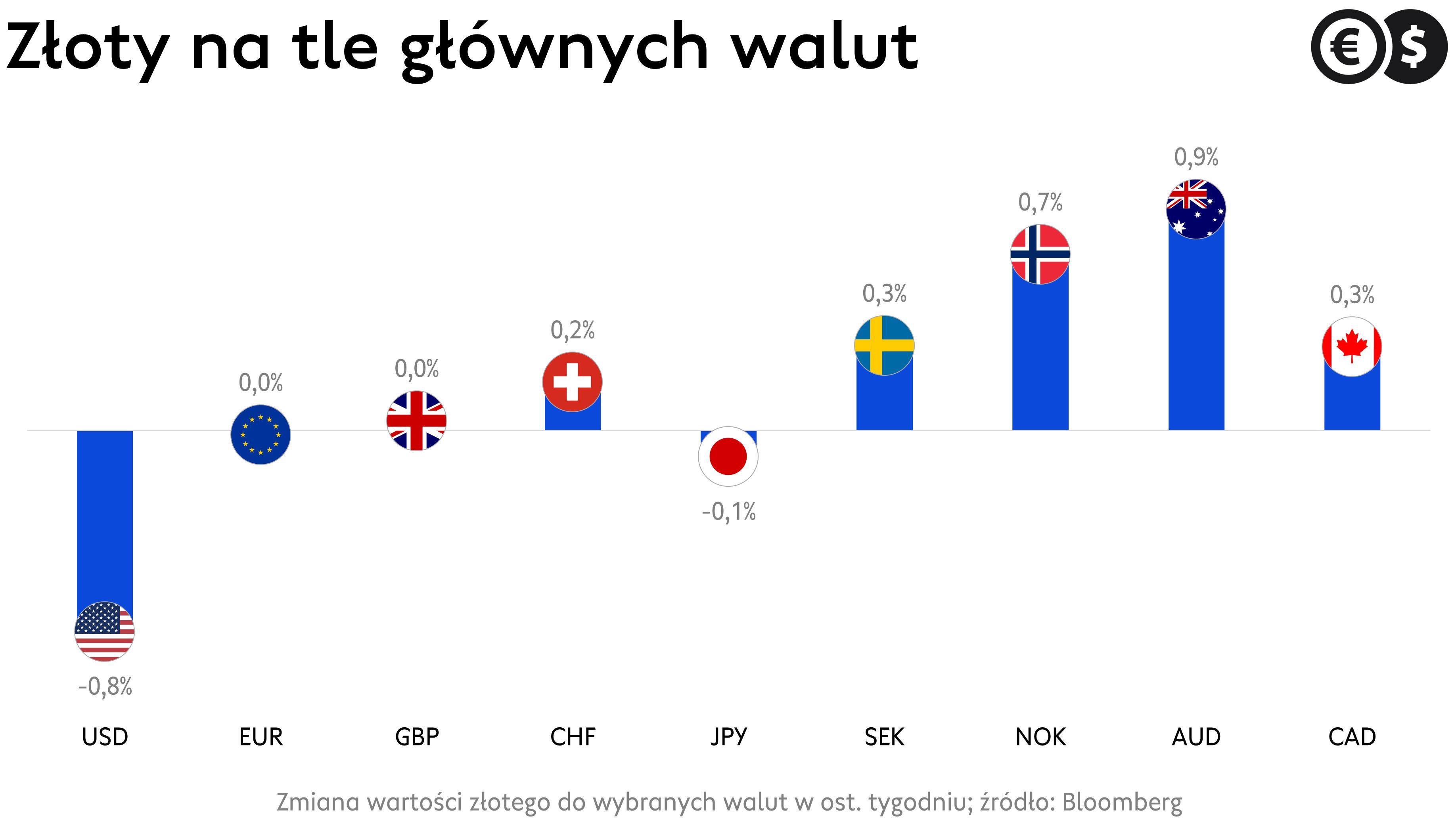 Kursy walut, złoty na tle USD, EUR, GBP, CHF i pozostałych głównych walut; źródło: Bloomberg