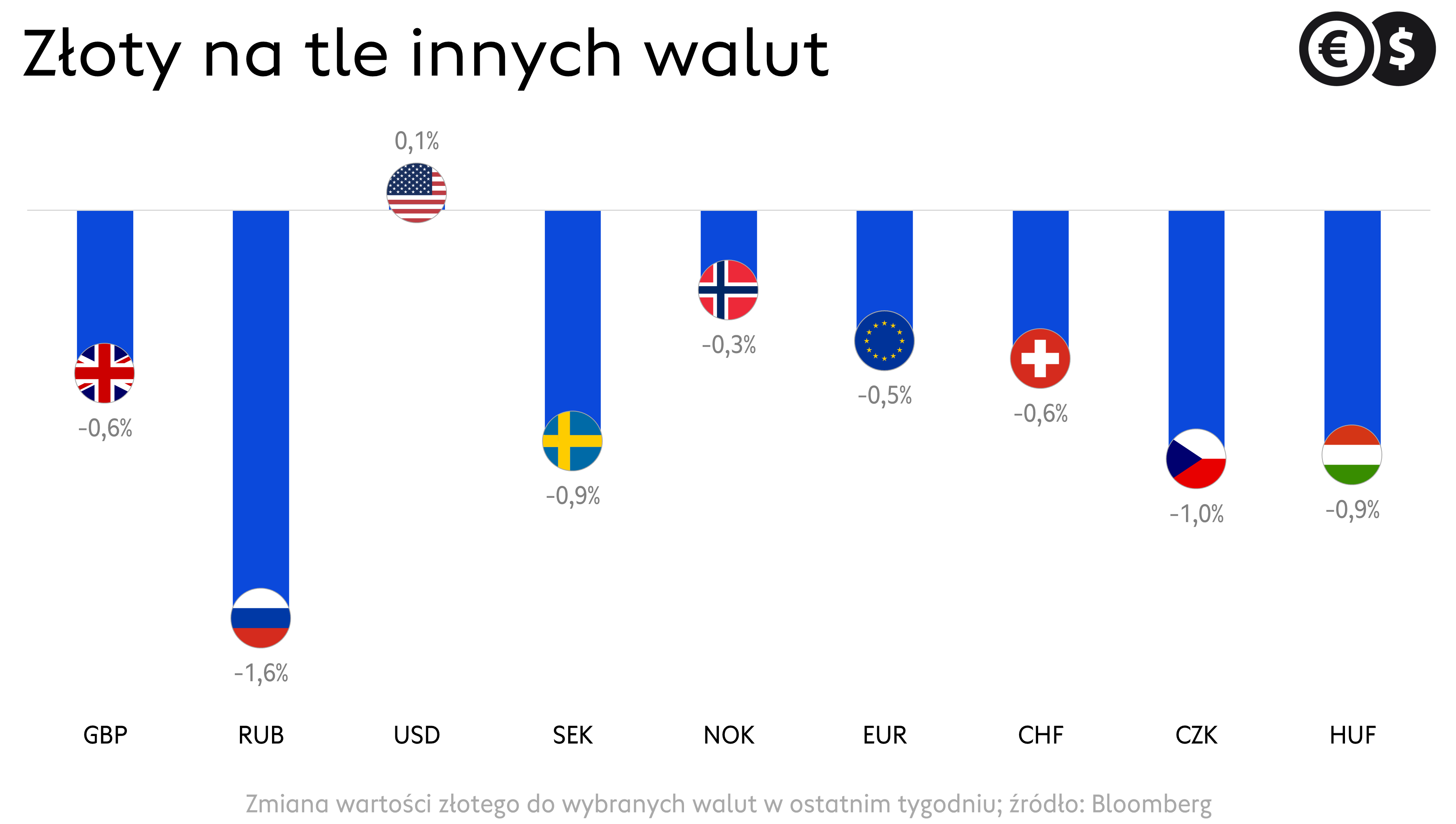 Kursy walut, notowania złotego w maju; źródło: Bloomberg
