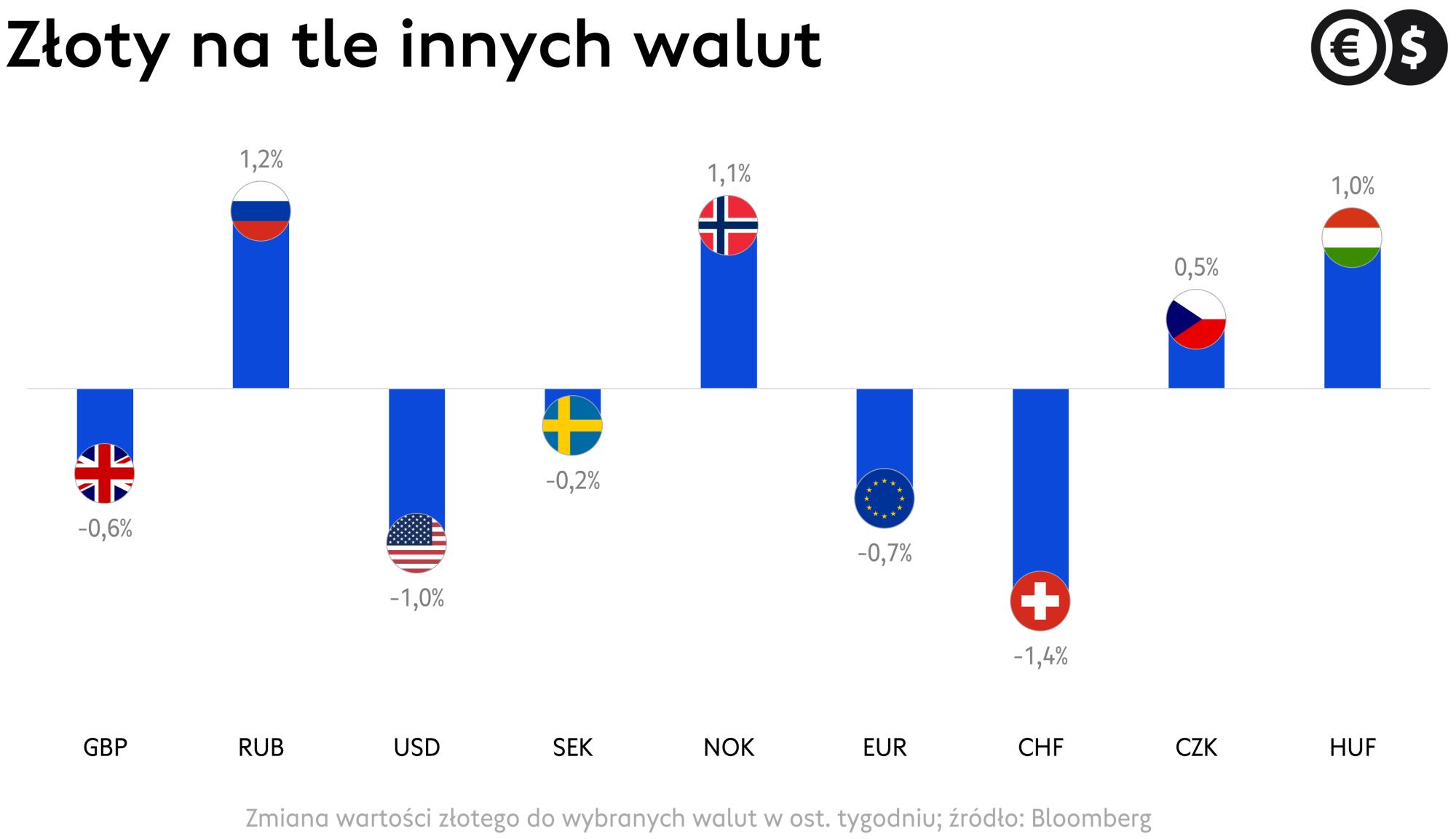 Kursy walut, euro, dolar, funt i inne waluty G-10 na tle złotego; źródło: Bloomberg