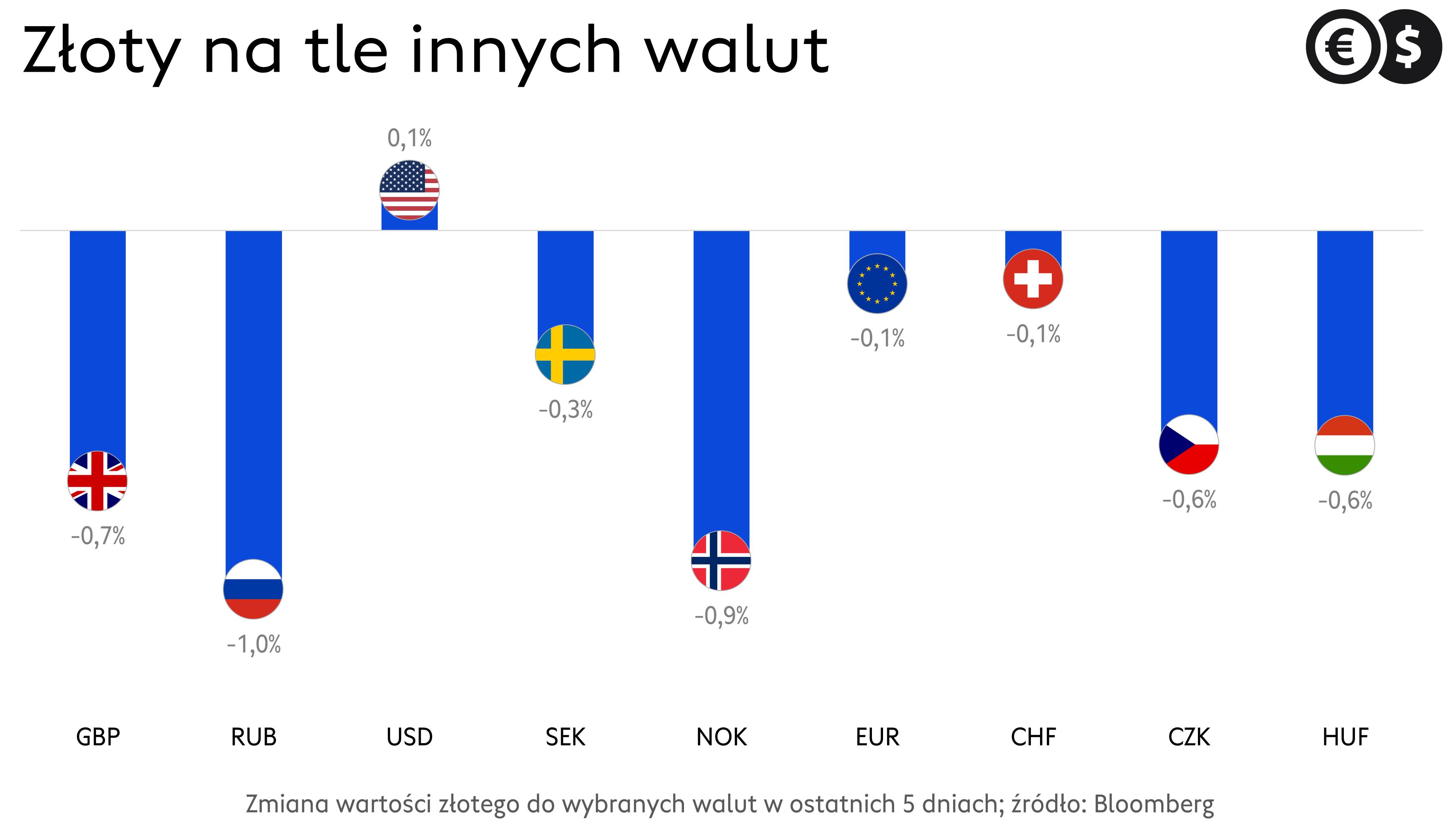 Kursy głównych walut