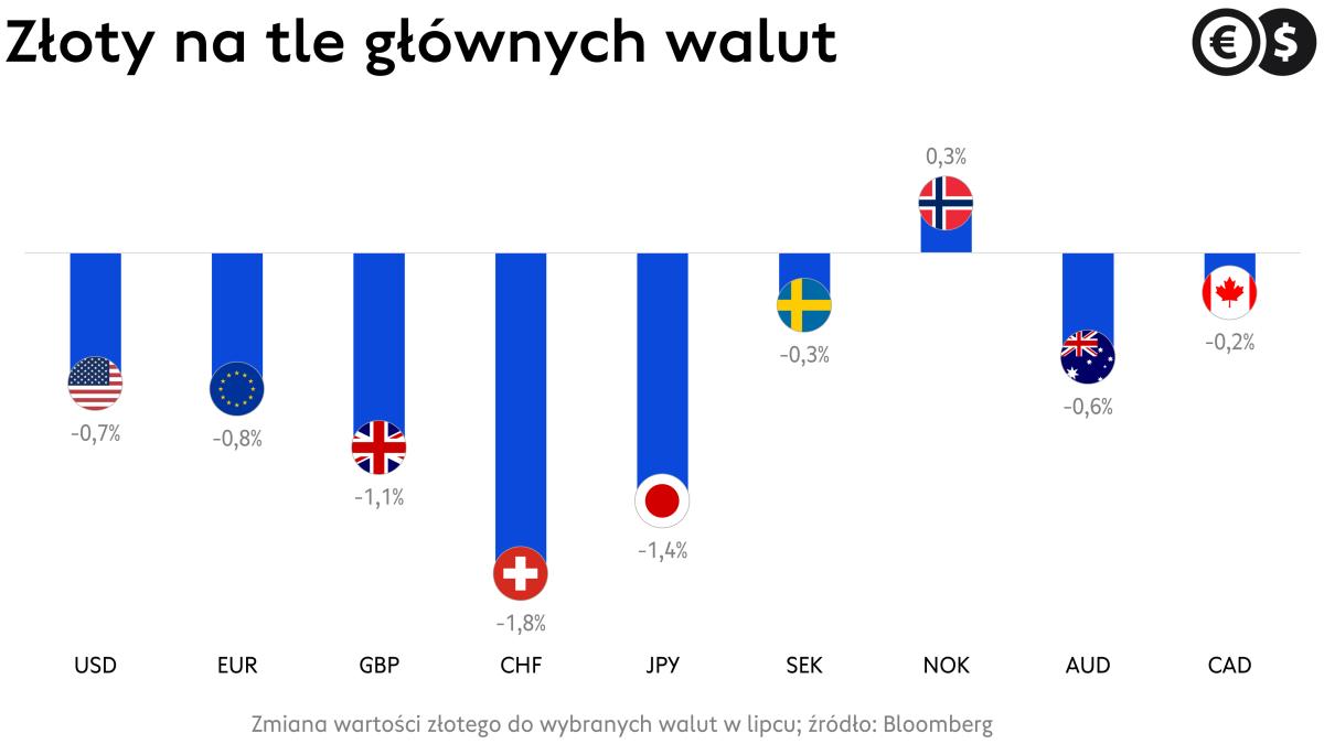 Kursy walut: stopy zwrotu euro, dolara, franka, funta i innych; źródło: Bloomberg