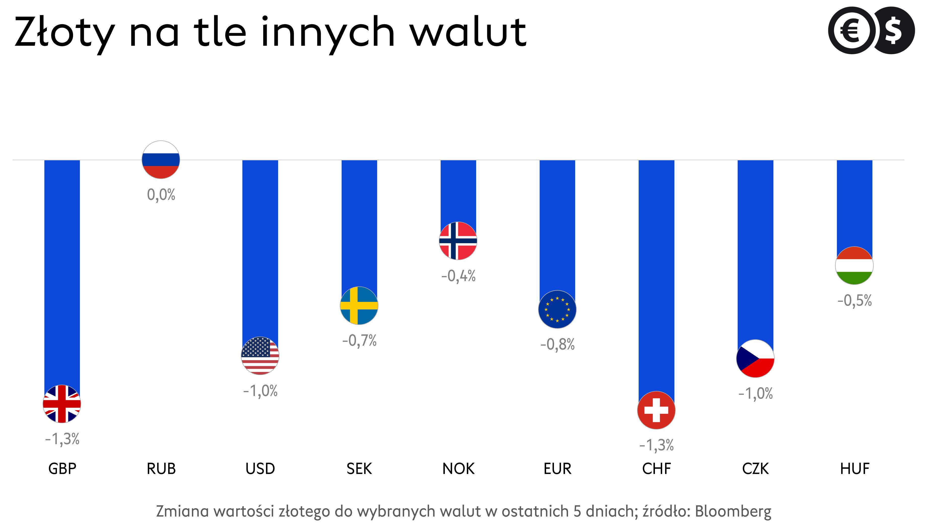 Kursy walut: tygodniowe stopy zwrotu kursu euro, dolara, funta i innych; źródło: Bloomberg