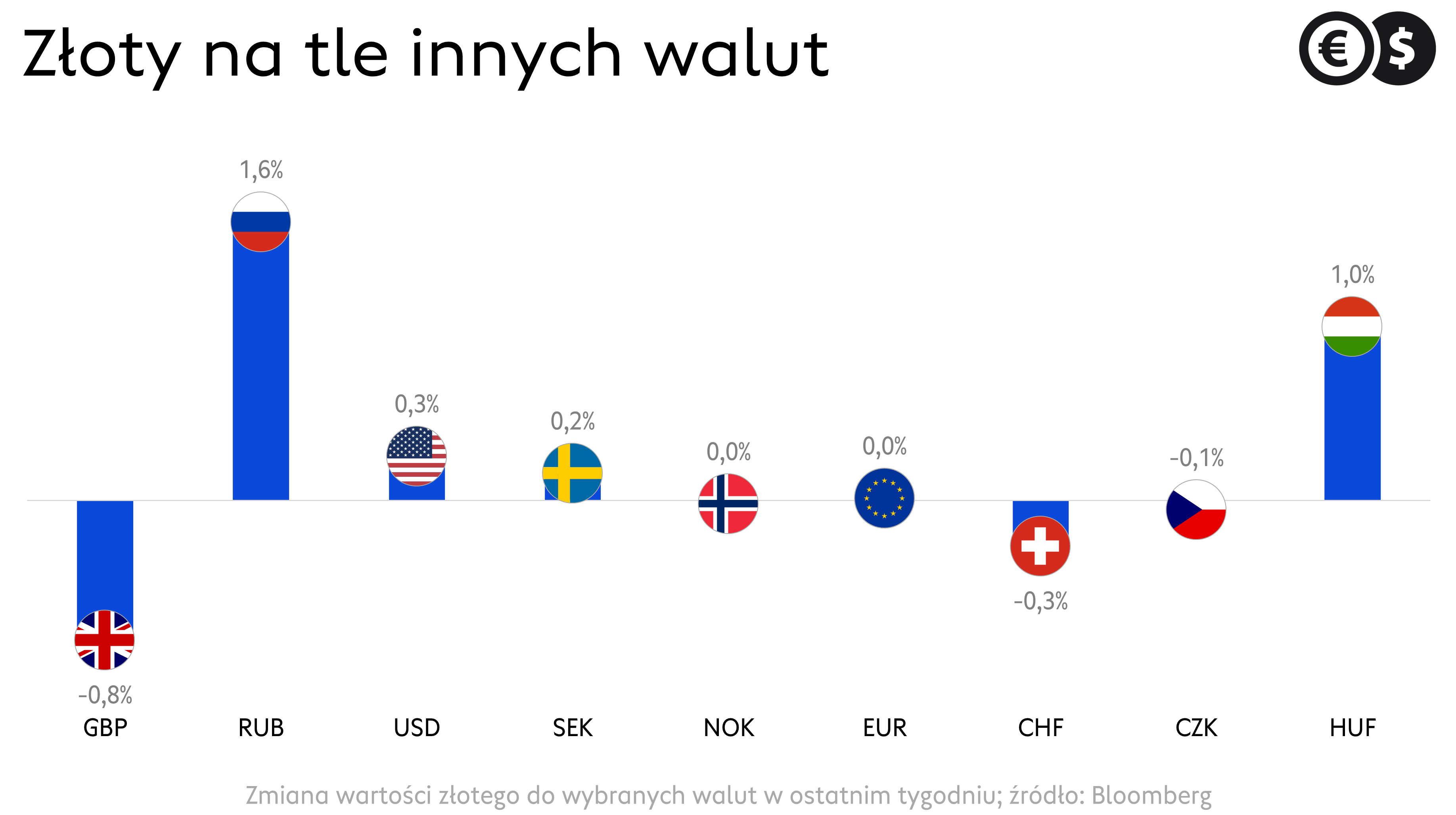 Kursy walut, zmiana wartości złotego do wybranych walut w ostatnim tygodniu, źródło: Bloomberg