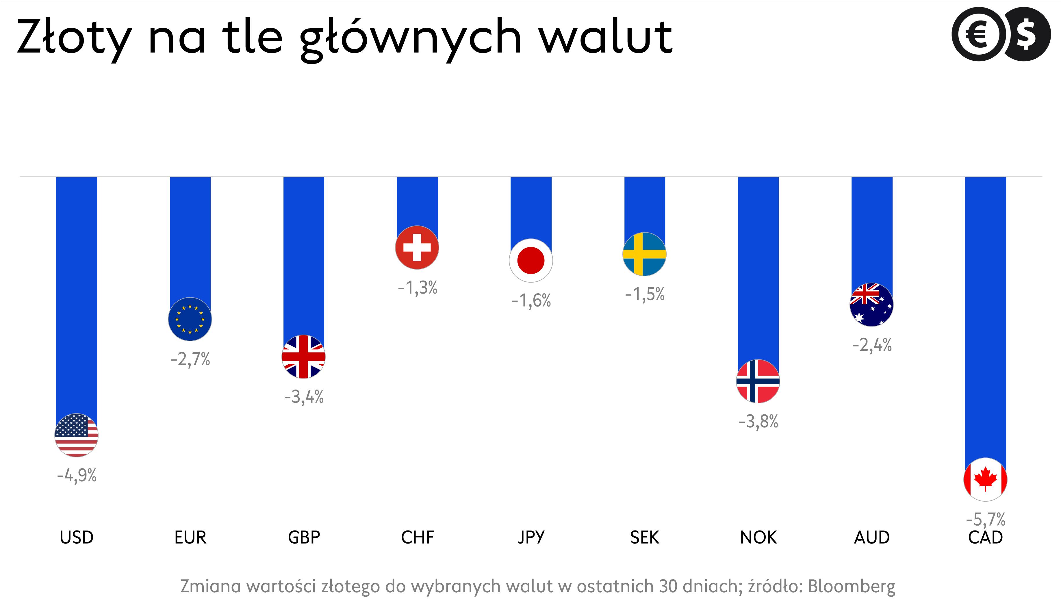 Kursy walut. Notowania GBP, USD, EUR, CHF i innych walut G-10; źródło: Bloomberg