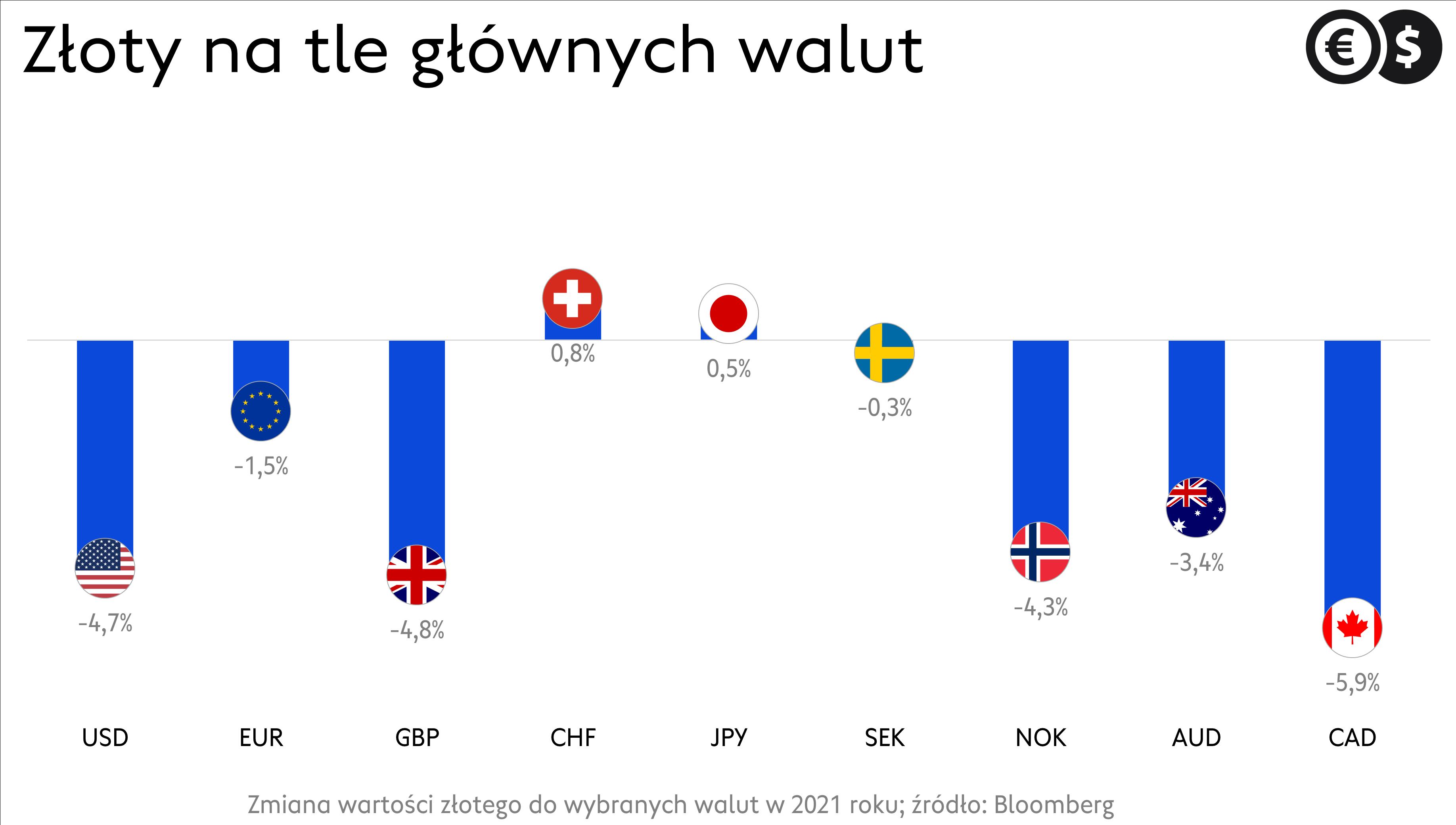 Kursy walut, stopy zwrotu franka, funta, euro, dolara i innych walut G-10 w 2021 roku.