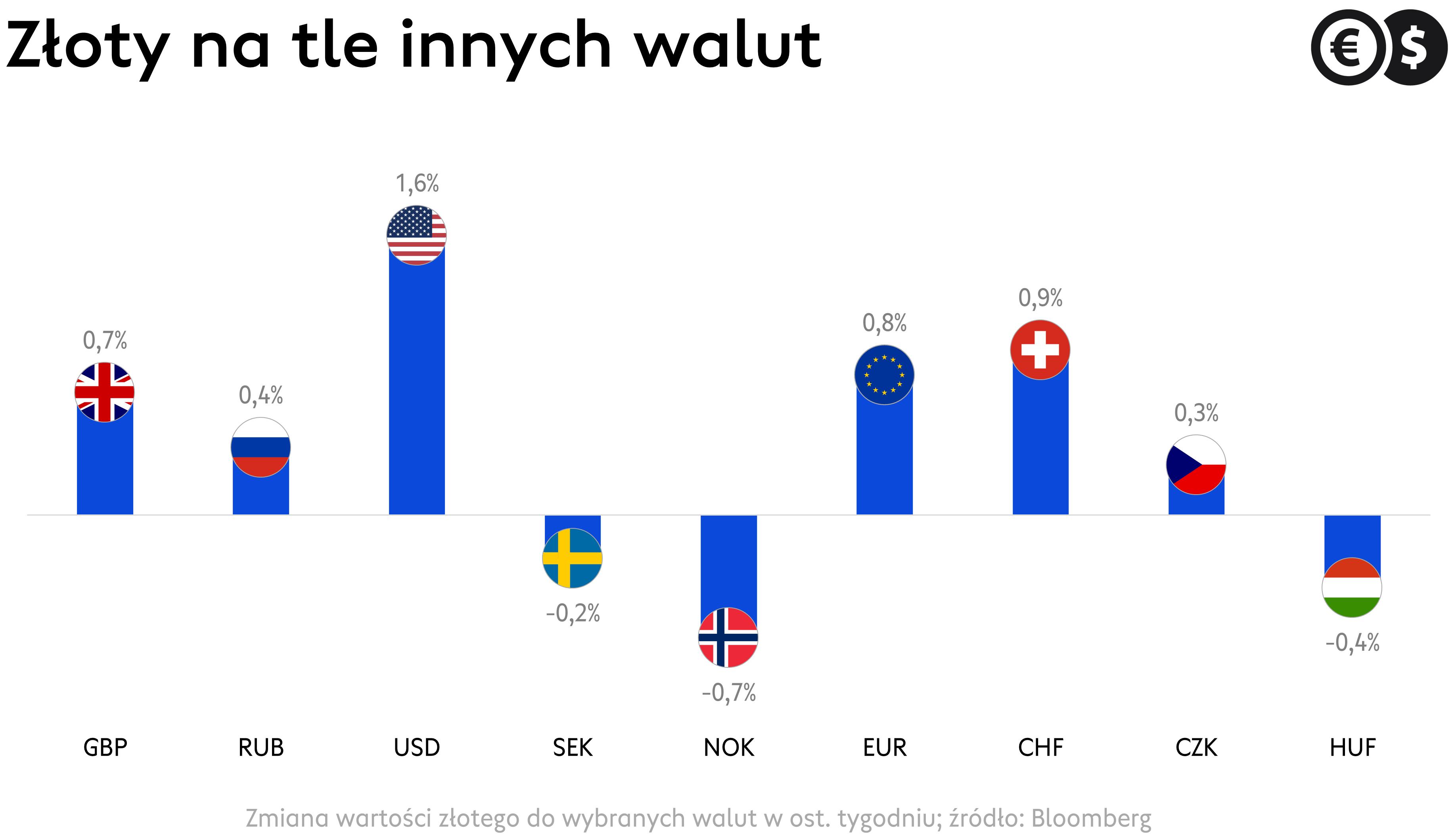 Kursy walut: dolar, euro, frank, funt i inne waluty na tle złotego; źródło: Bloomberg