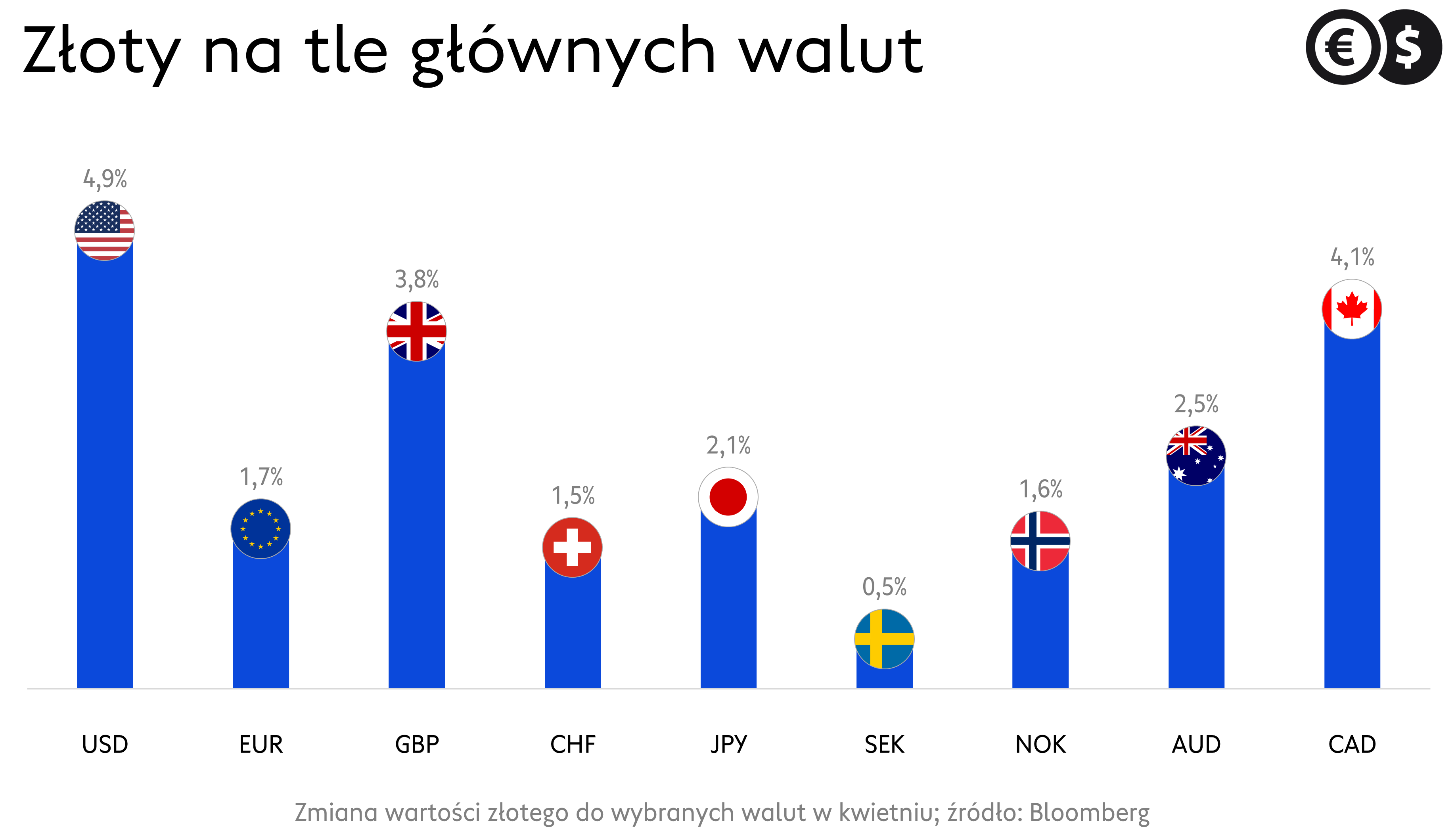 Zmiana wartości głównych walut w kwietniu; źródło: Bloomberg