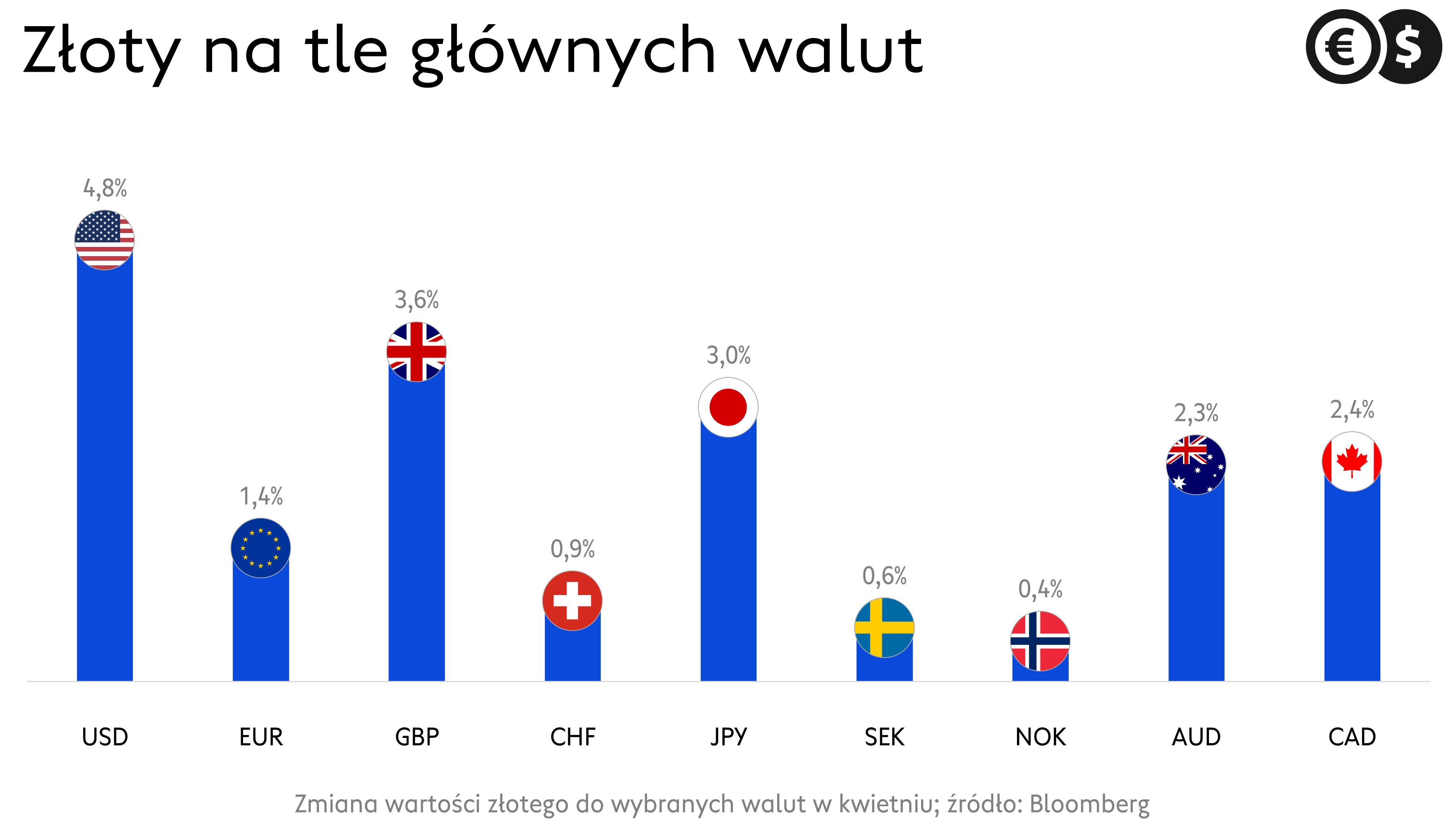 Kursy walut, zmiany wartości złotego do USD, EUR, GBP, CHF i pozostałych walut G-10.