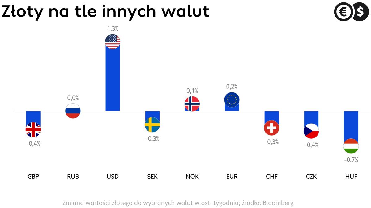 Kursy walut: złoty na tle wybranych walut w ostatnim tygodniu; źródło: Bloomberg