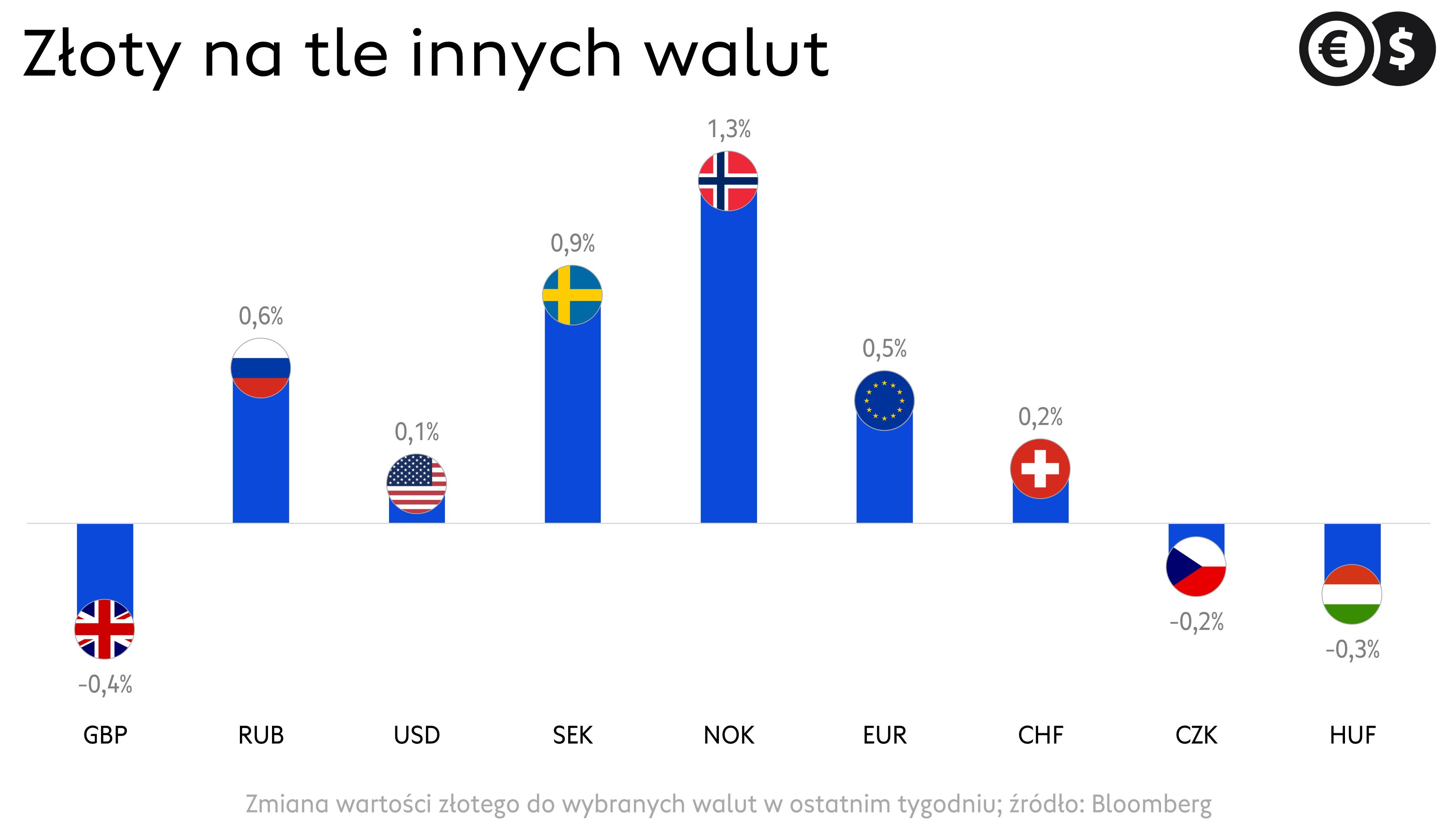 Kursy walut: EUR/PLN, USD/PLN, GBP/PLN, CHF/PLN i inne pary złotowe w ost. Tygodniu; źródło: Bloomberg
