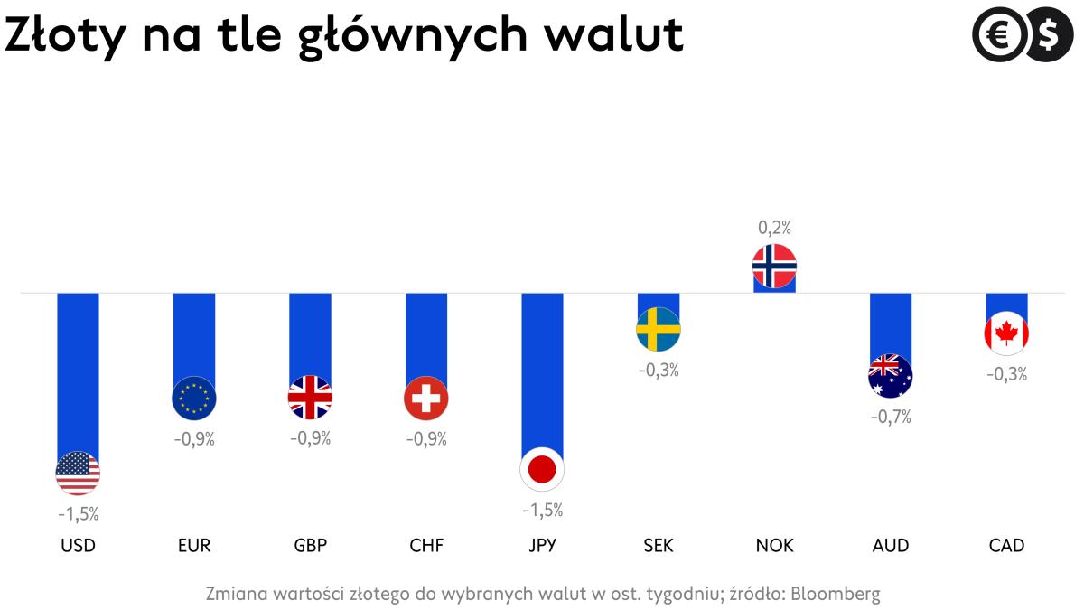 Kursy walut, dolar, euro, funt, frank i inne waluty G-10 na tle złotego; źródło: Bloomberg