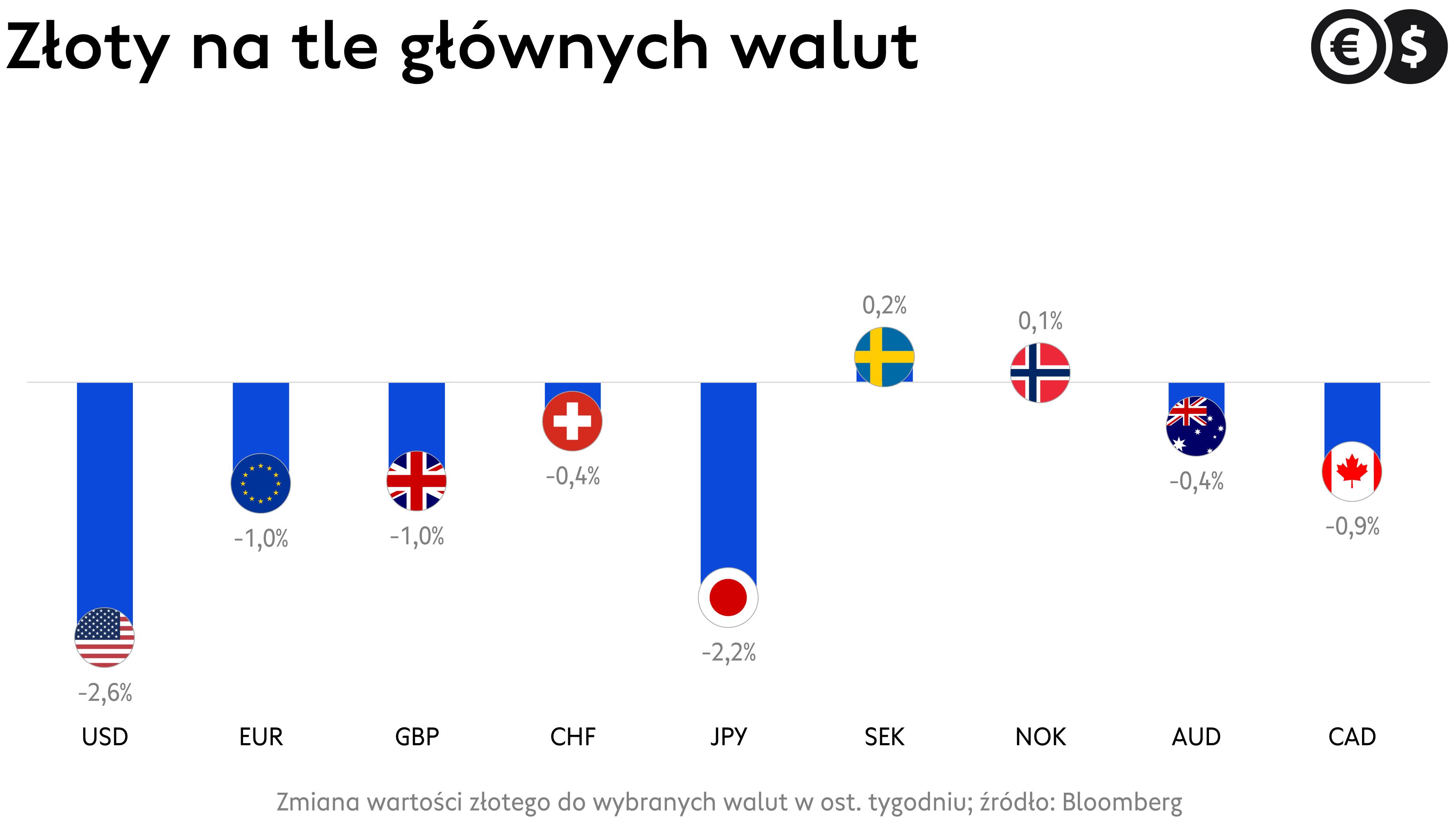 Kursy walut, funt, frank, euro, dolar i pozostałe waluty G-10 na tle złotego; źródło: Bloomberg