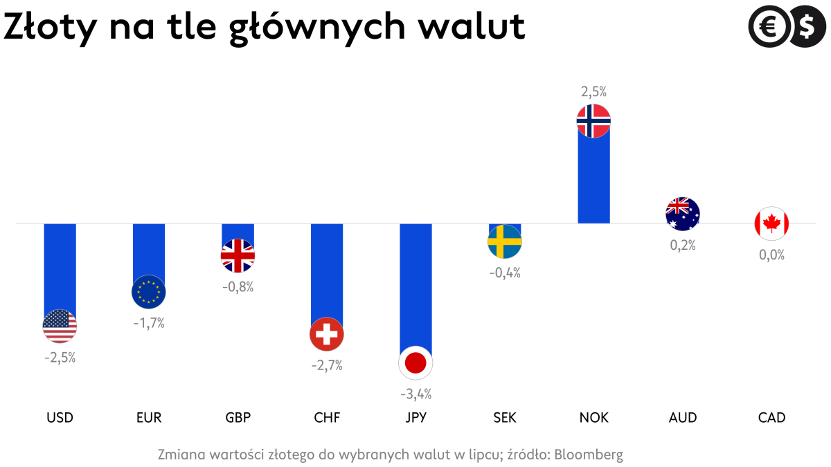 Kursy walut, złoty na tle wybranych walut w lipcu; źródło: Bloomberg