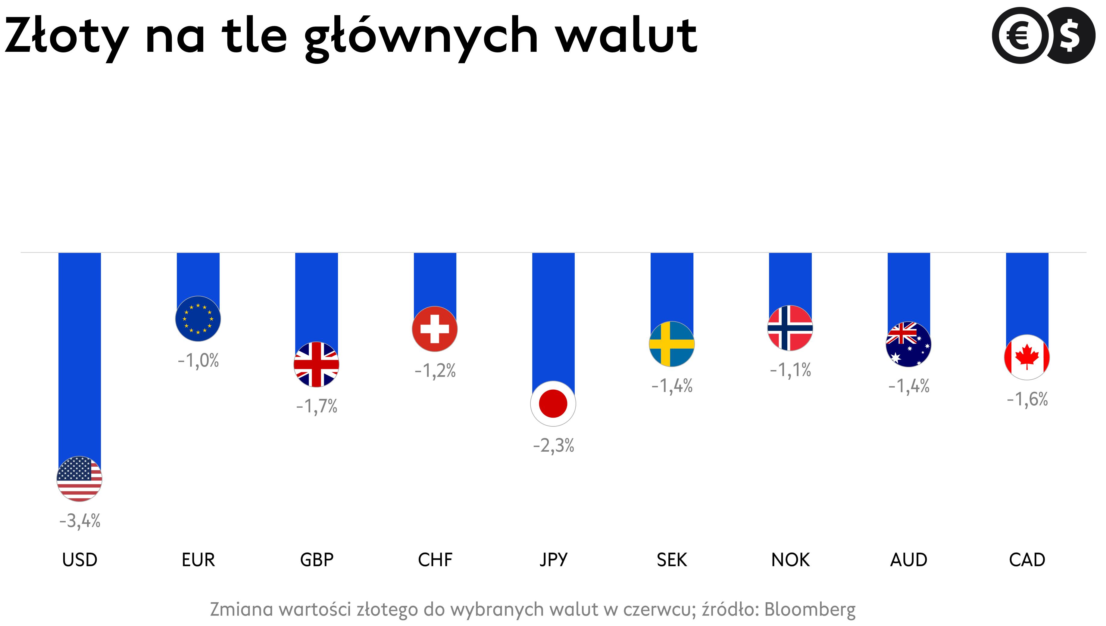 Kursy walut: wartość złotego na tle walut gospodarek rozwiniętych.